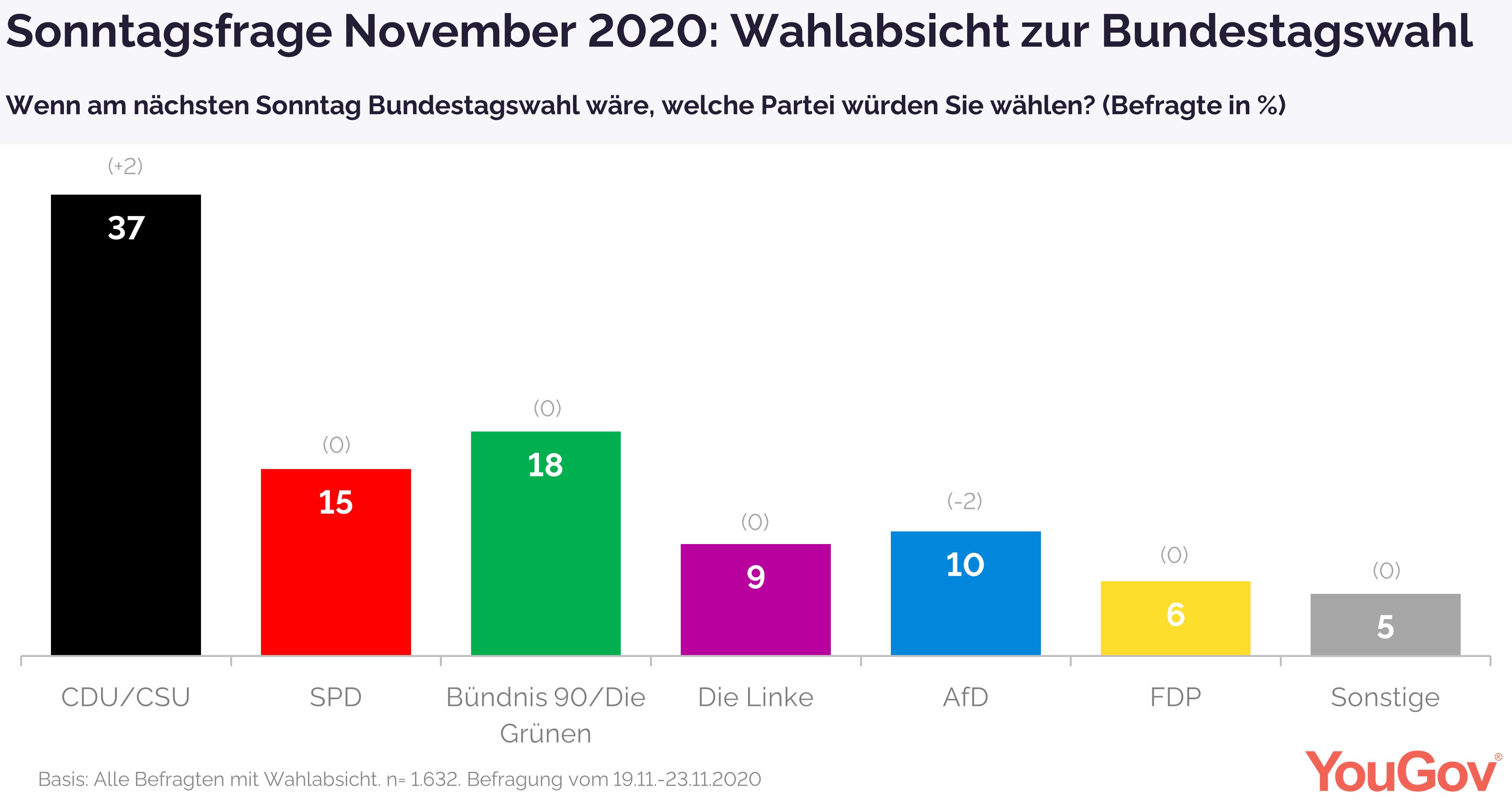 Wahlabsicht November 2020