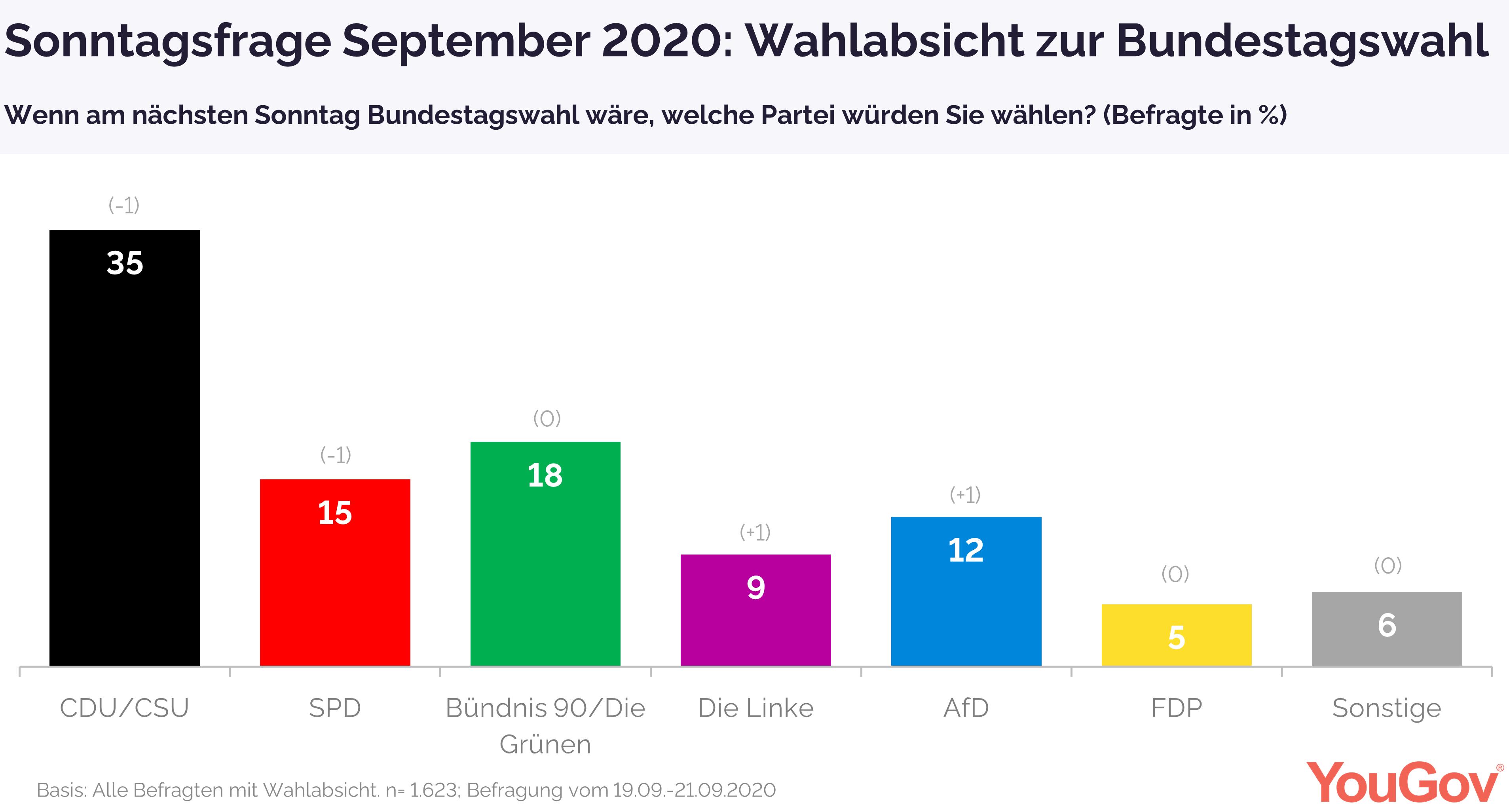 Wahlabsicht Sonntagsfrage September 2020