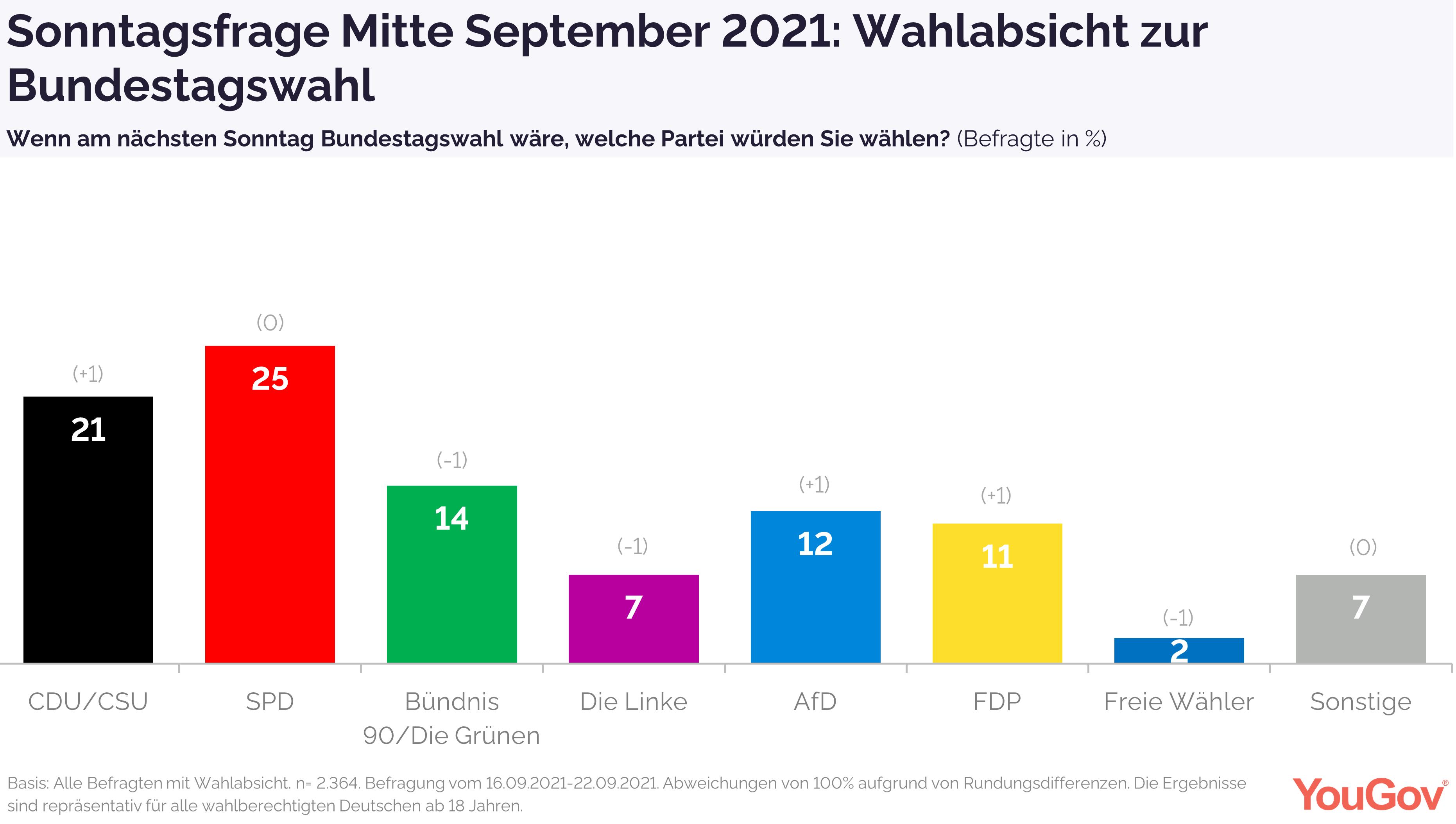 Sonntagsfrage kurz vor der Bundestagswahl 2021