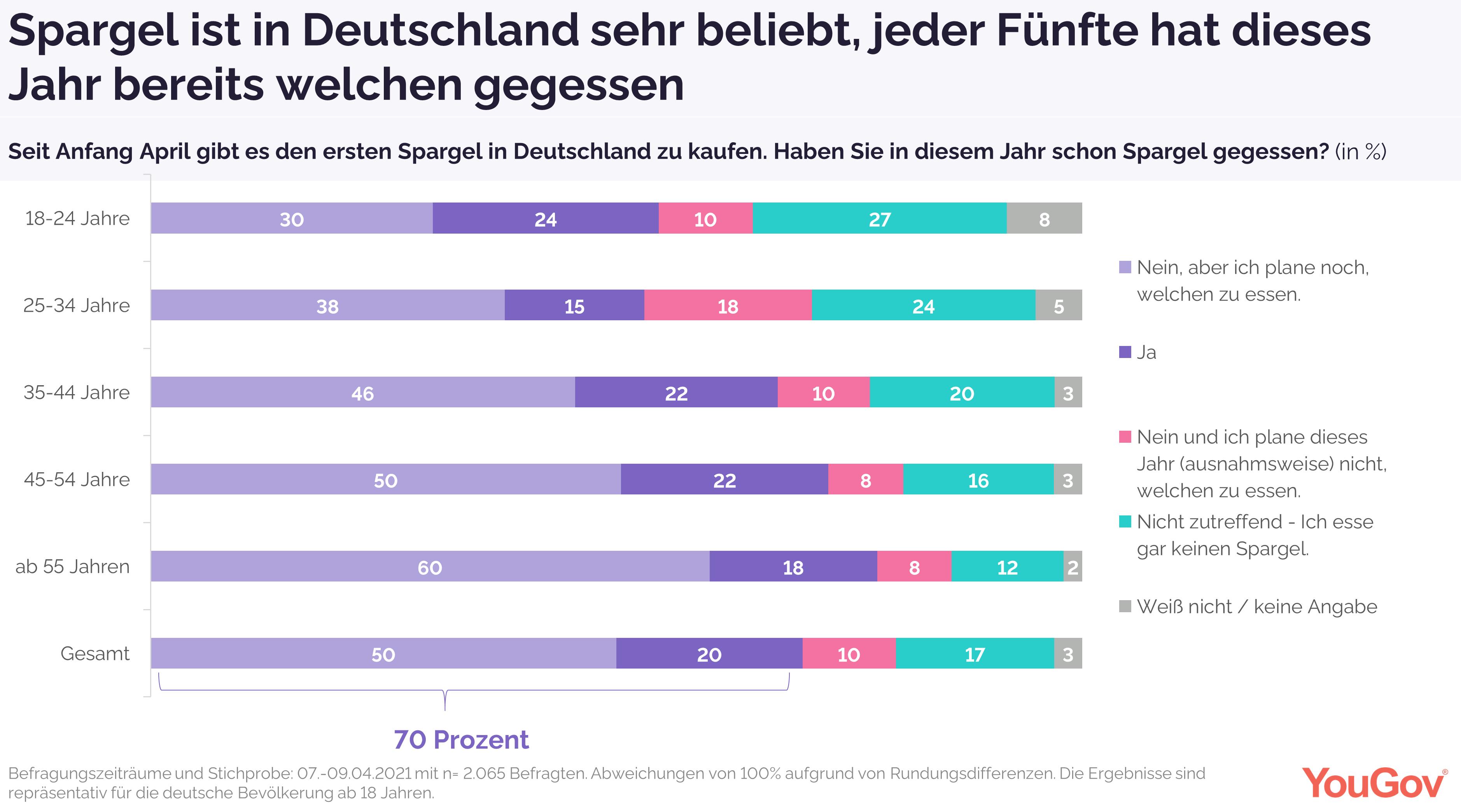 Spargel in Deutschland sehr beliebt