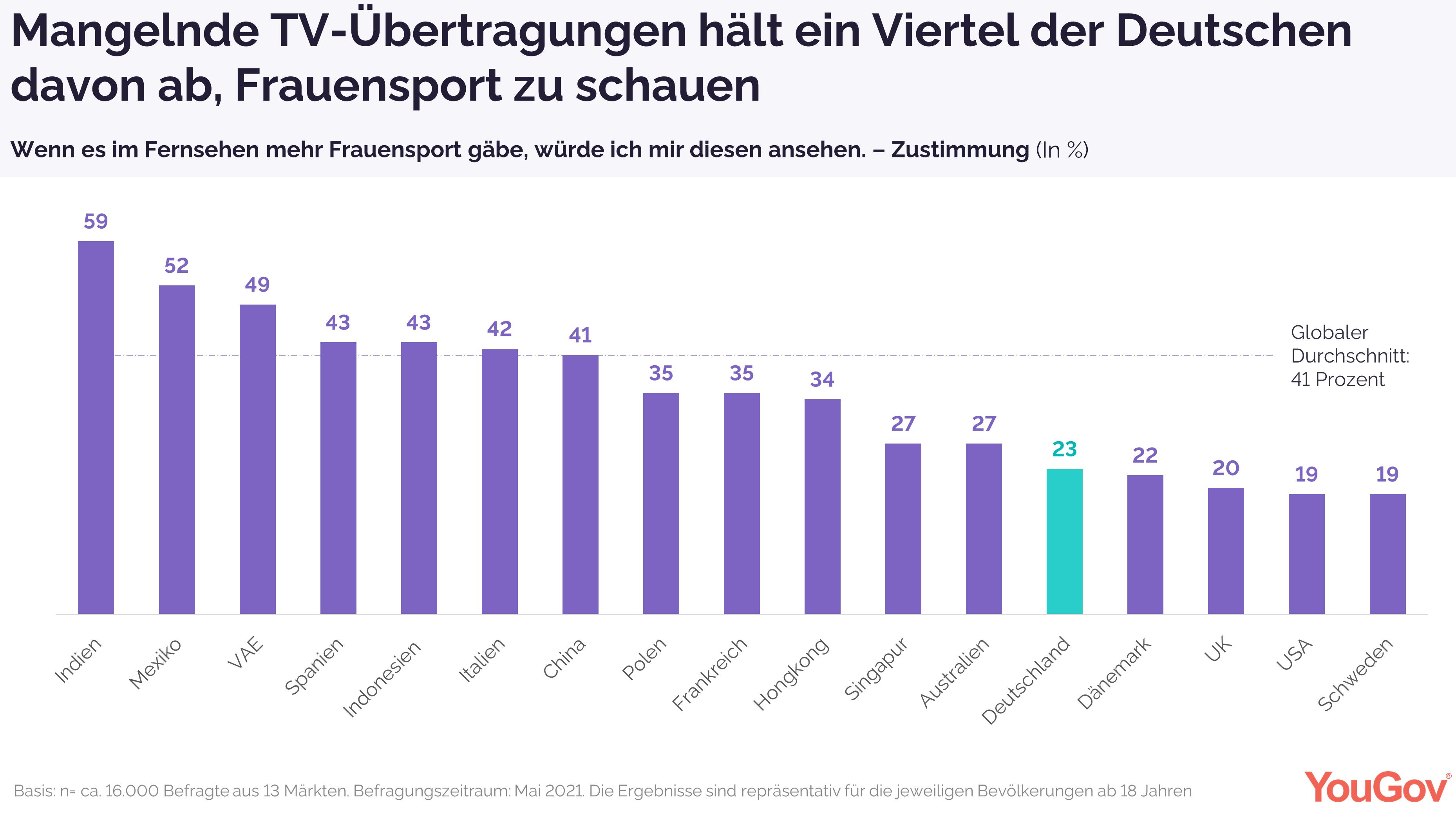 Mangelnde TV-Übertragungen hält ein Viertel der Deutschen davon ab, Frauensport zu schauen