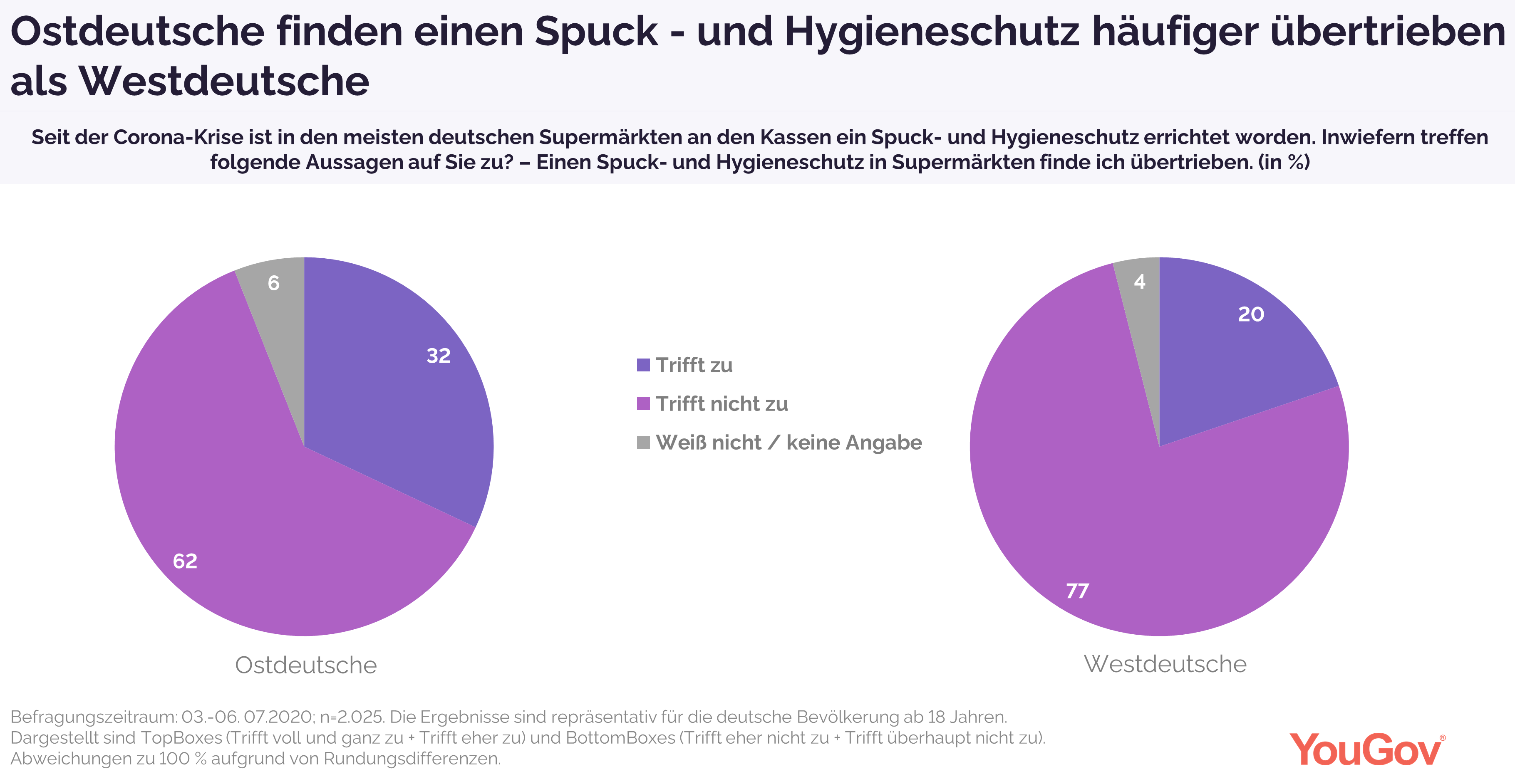 Ostdeutsche finden Spuckschutze häufiger übertrieben