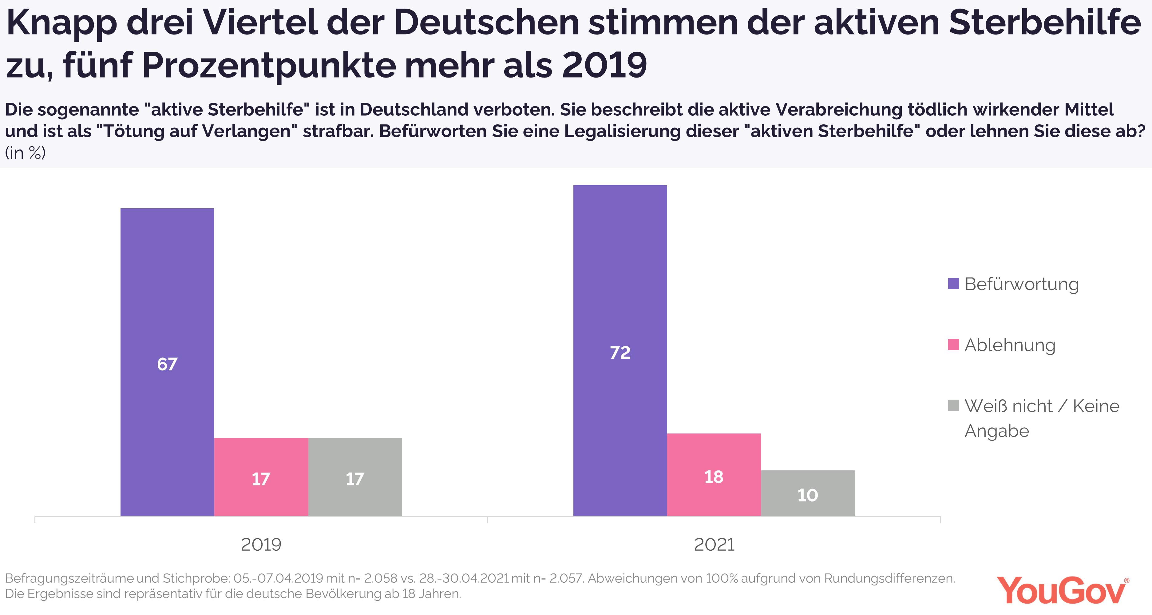 Knapp drei Viertel der Deutschen stimmen der aktiven Sterbehilfe zu
