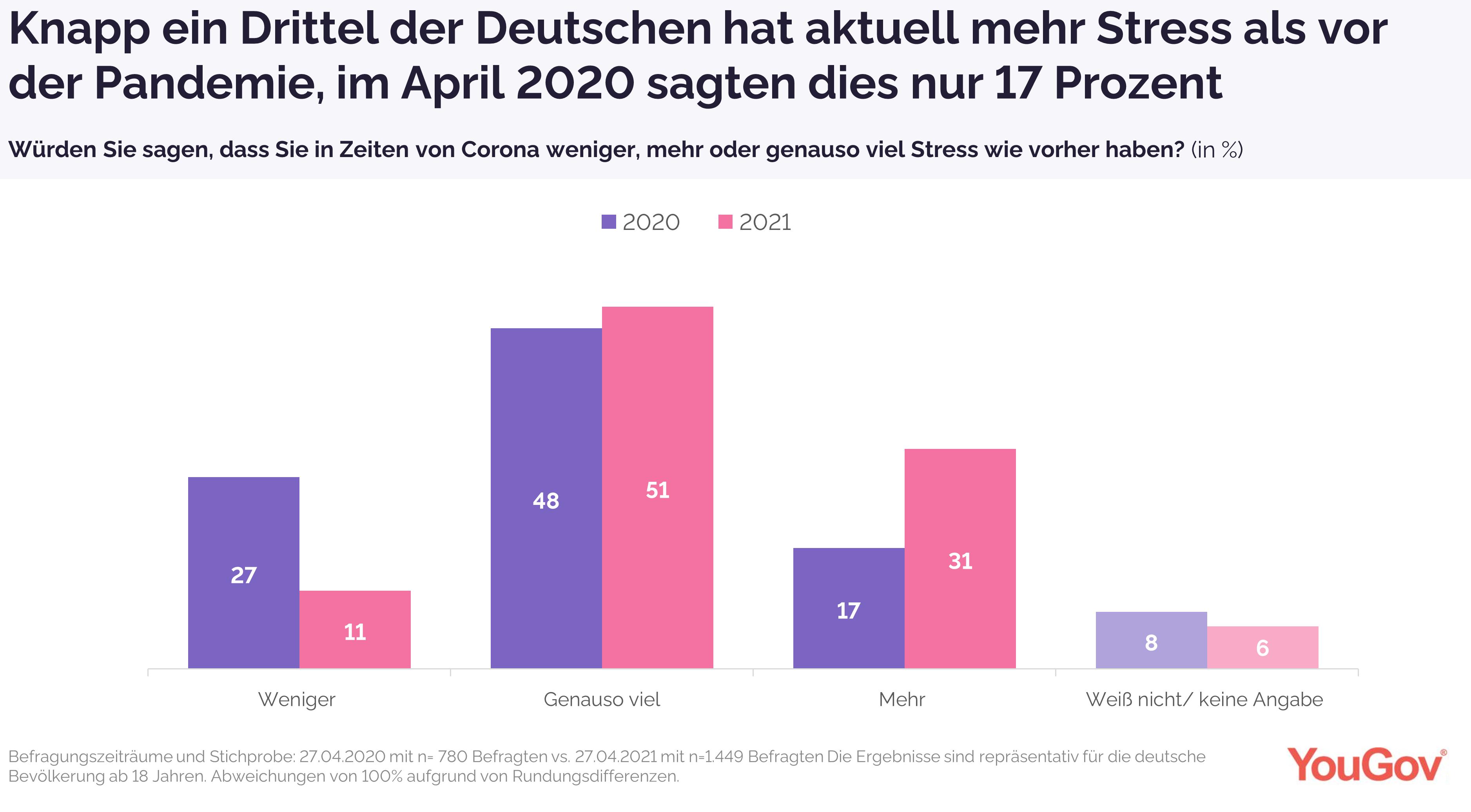 Jeder dritte Deutsche ist in Corona-Zeiten aktuell gestresst