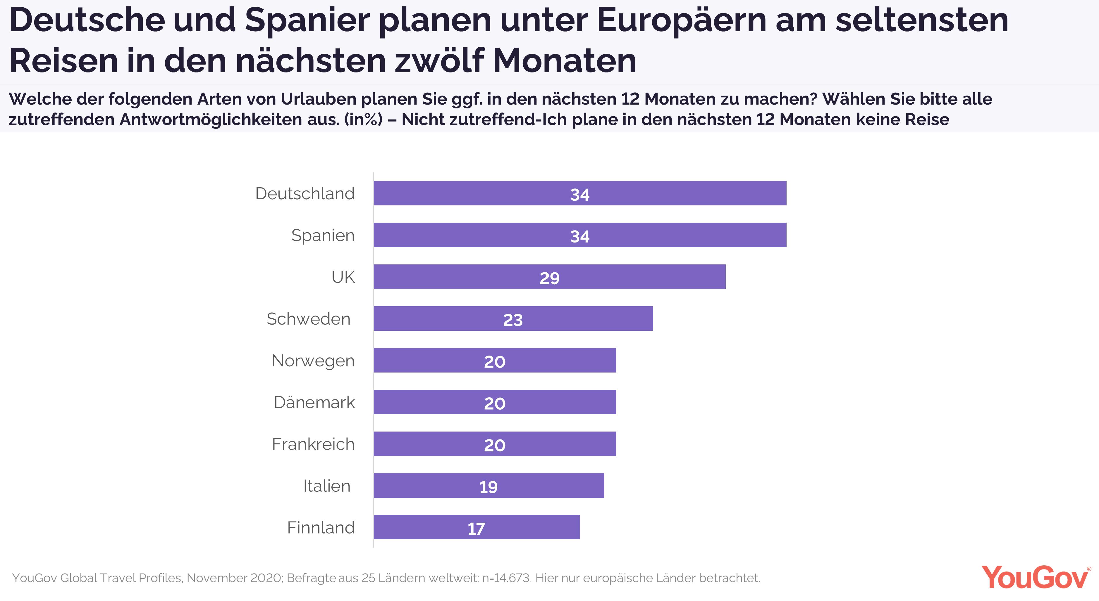 Deutsche und Spanier planen am seltensten Reisen