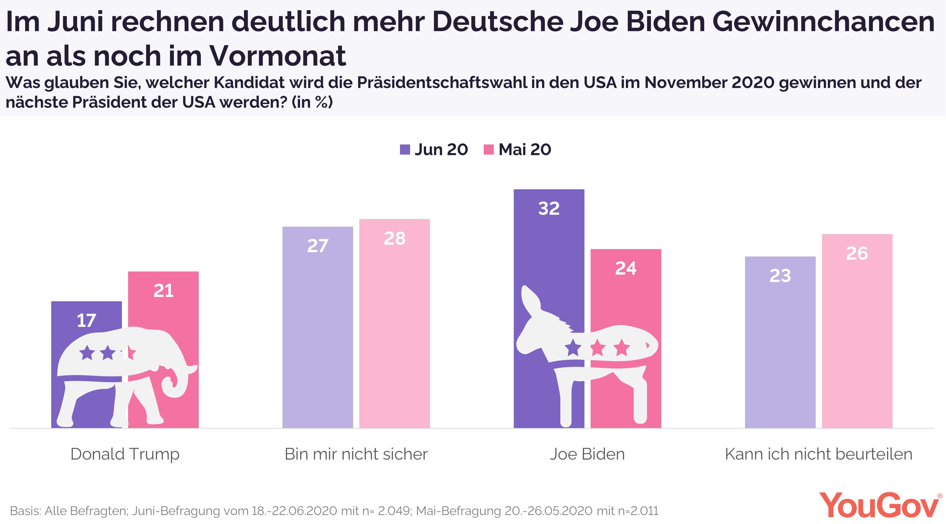 Biden mit mehr Gewinnchancen aus Sicht der Deutschen
