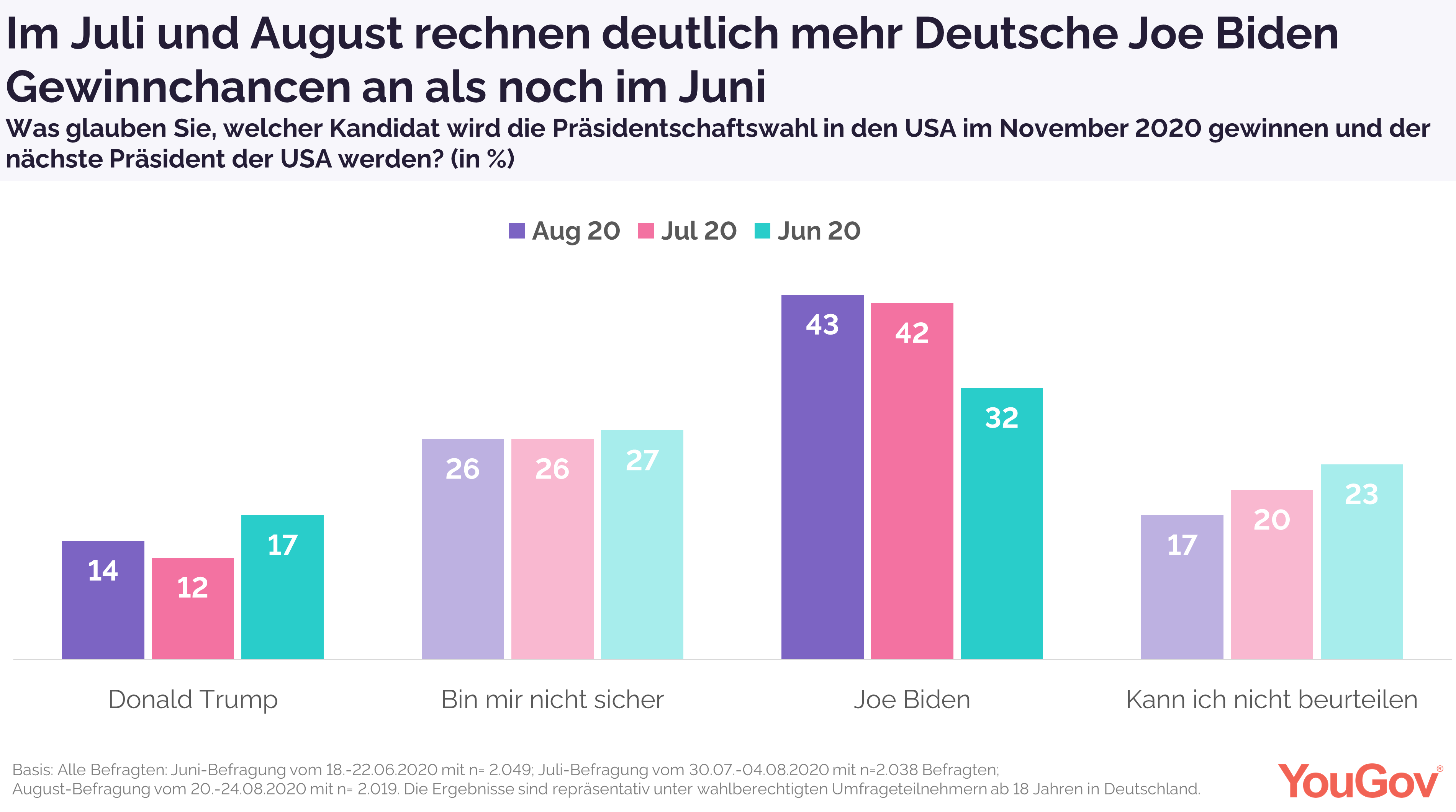 Joe Biden für Deutsche weiterhin vorn
