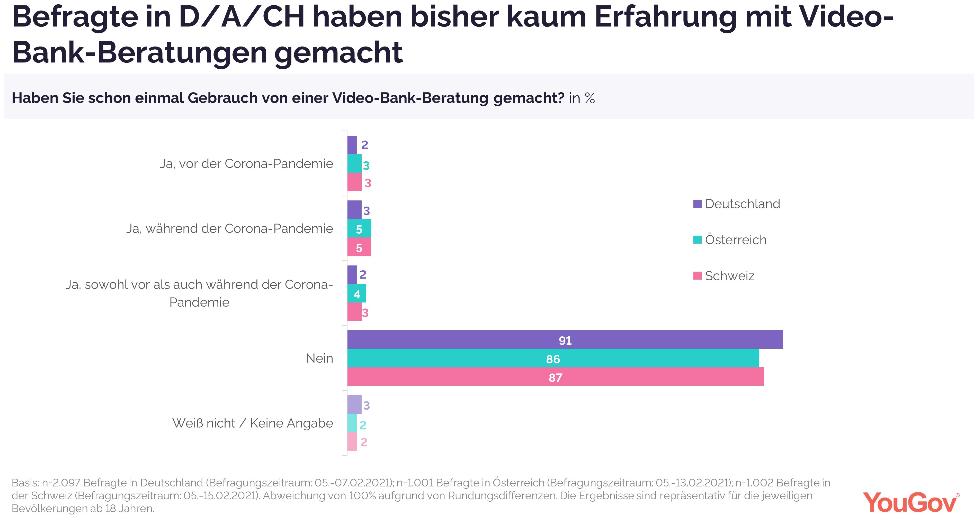 Befragte in Deutschland, Österreich und der Schweiz bisher noch wenig Erfahrung mit Video-Bank-Beratungen