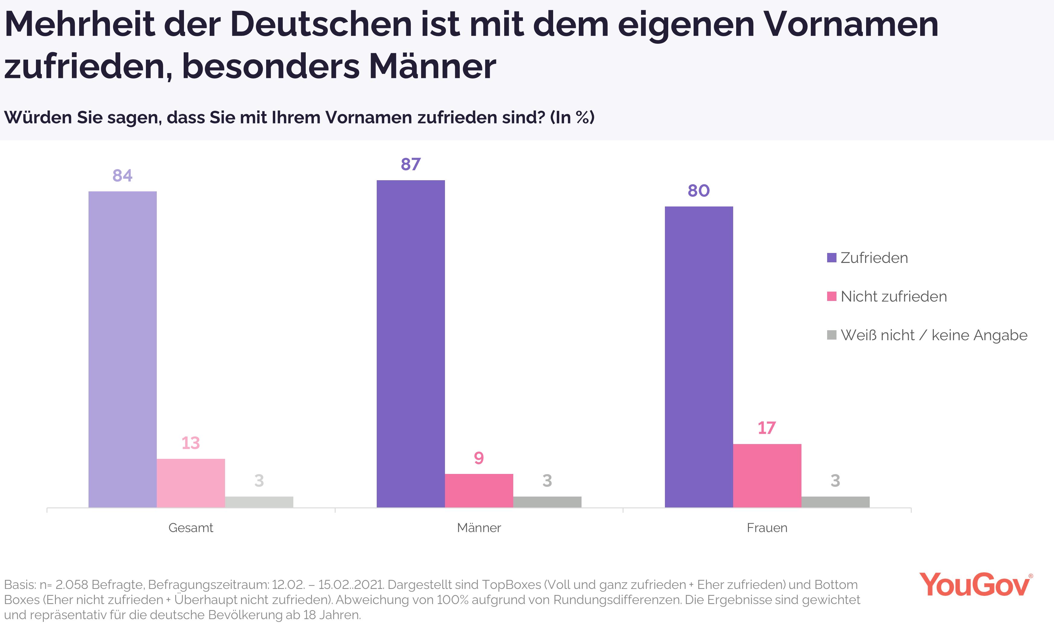 Mehrheit der Deutschen ist mit dem eigenen Vornamen zufrieden