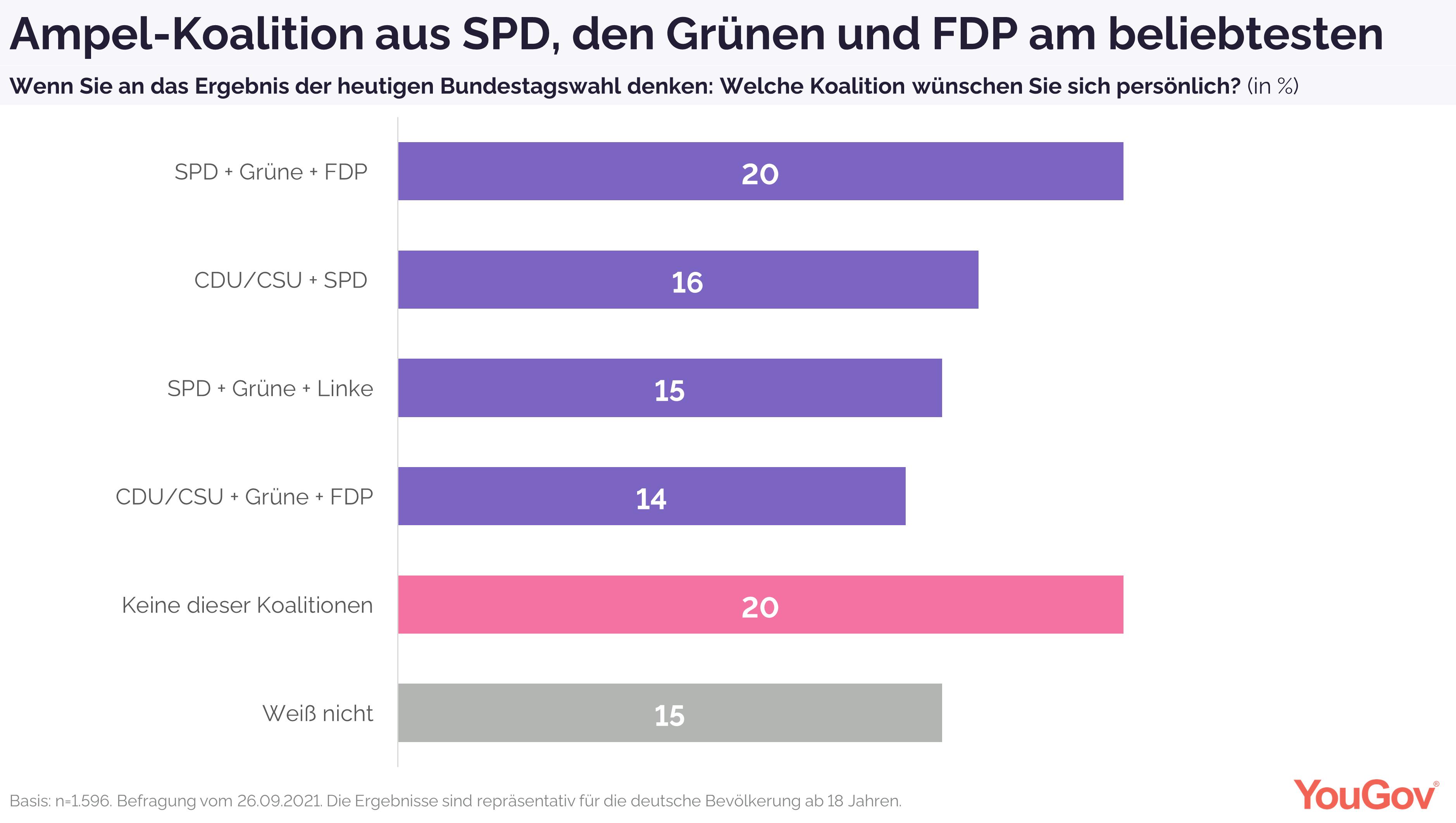 Blitzumfrage - Koalitionspräferenzen