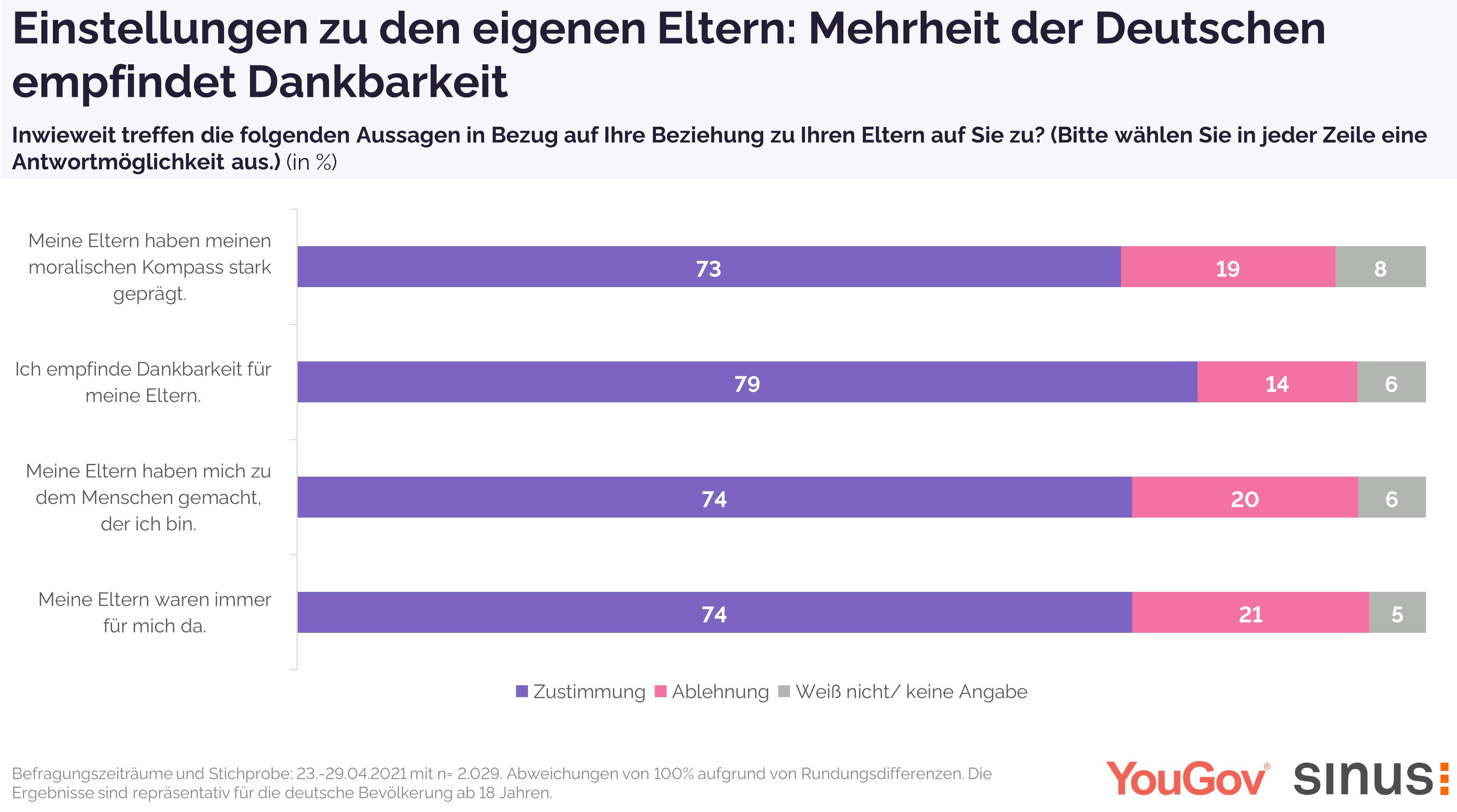 Mehrheit empfindet Dankbarkeit gegenüber den eigenen Eltern