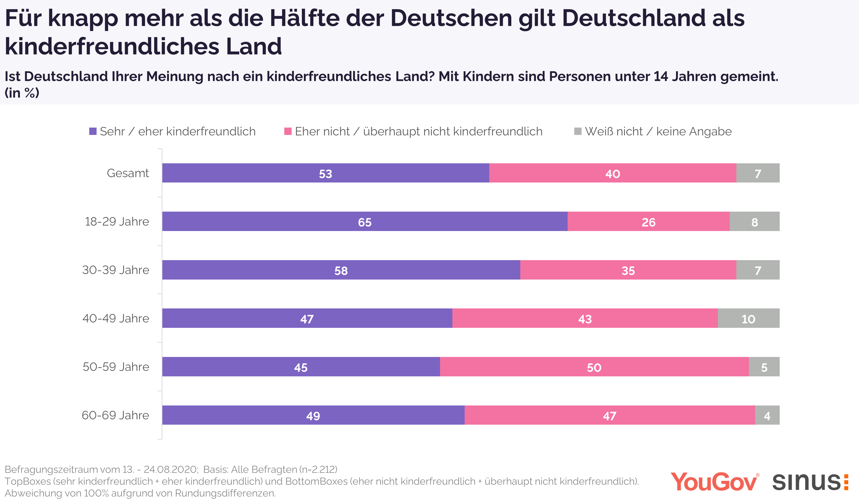 Für 53 Prozent ist Deutschland kinderfreundlich