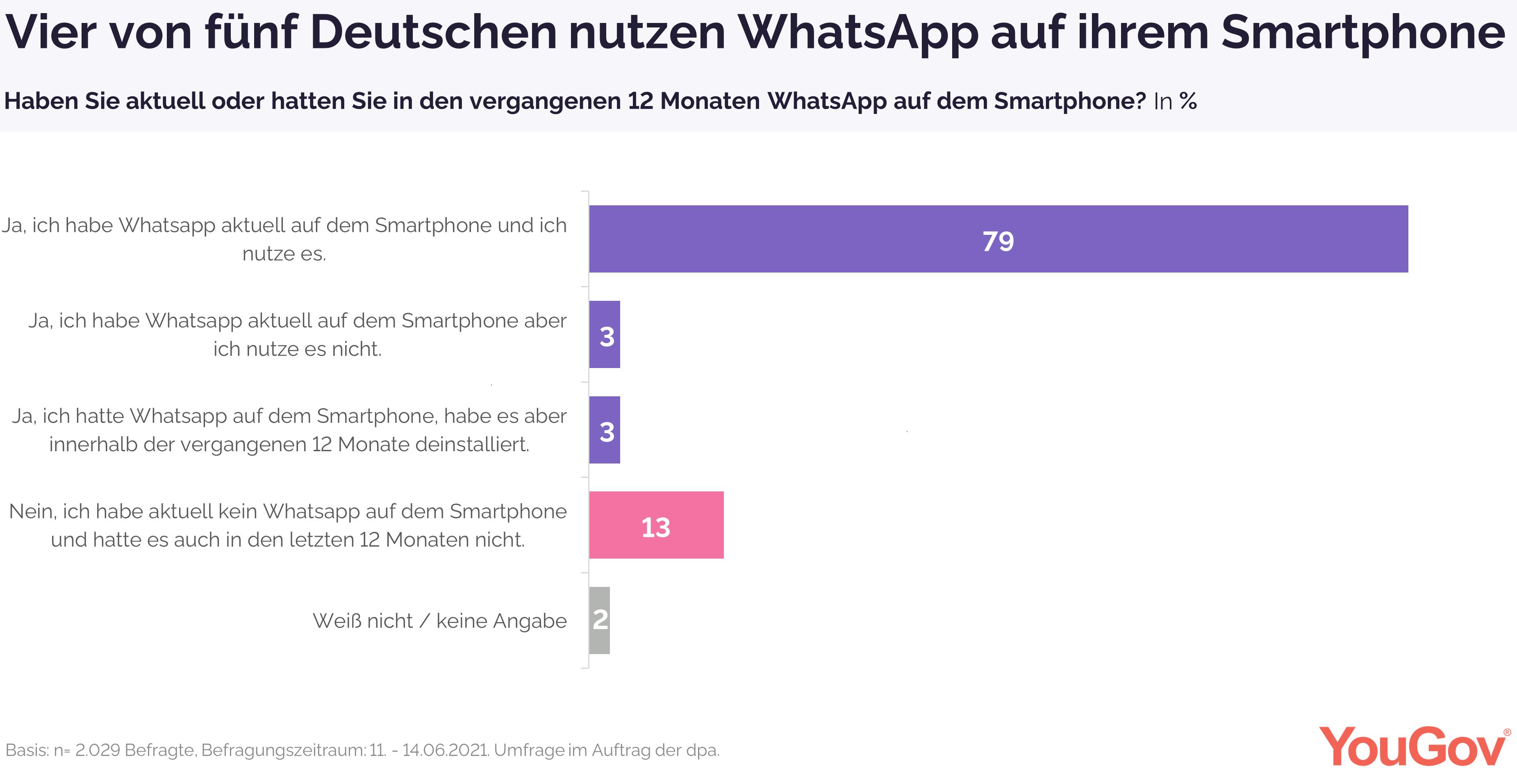 Vier von fünf Deutschen nutzen WhatsApp