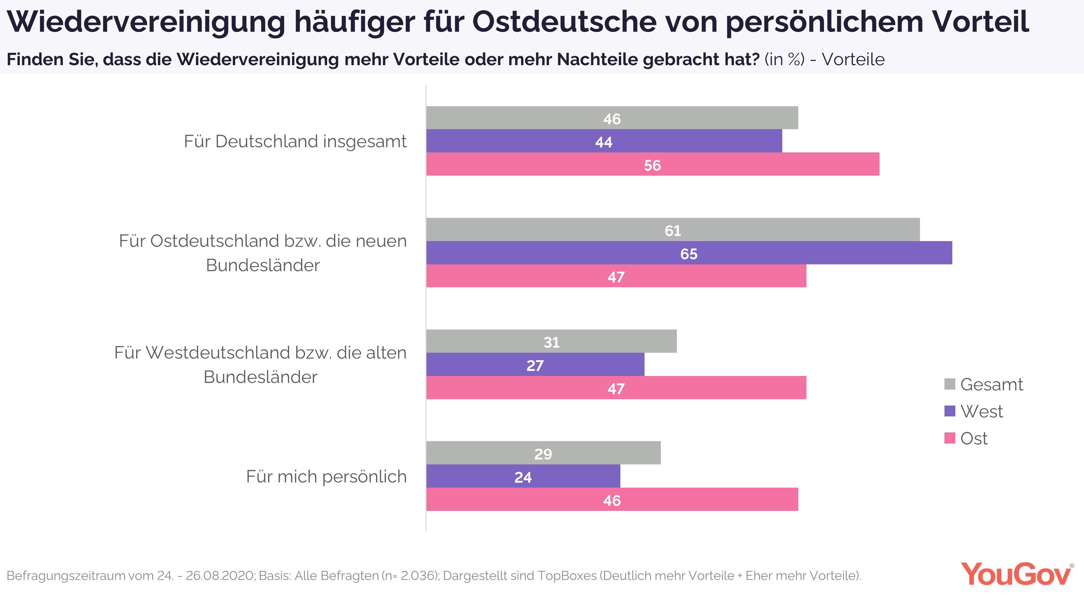Einheit für Ostdeutsche mehr persönliche Vorteile
