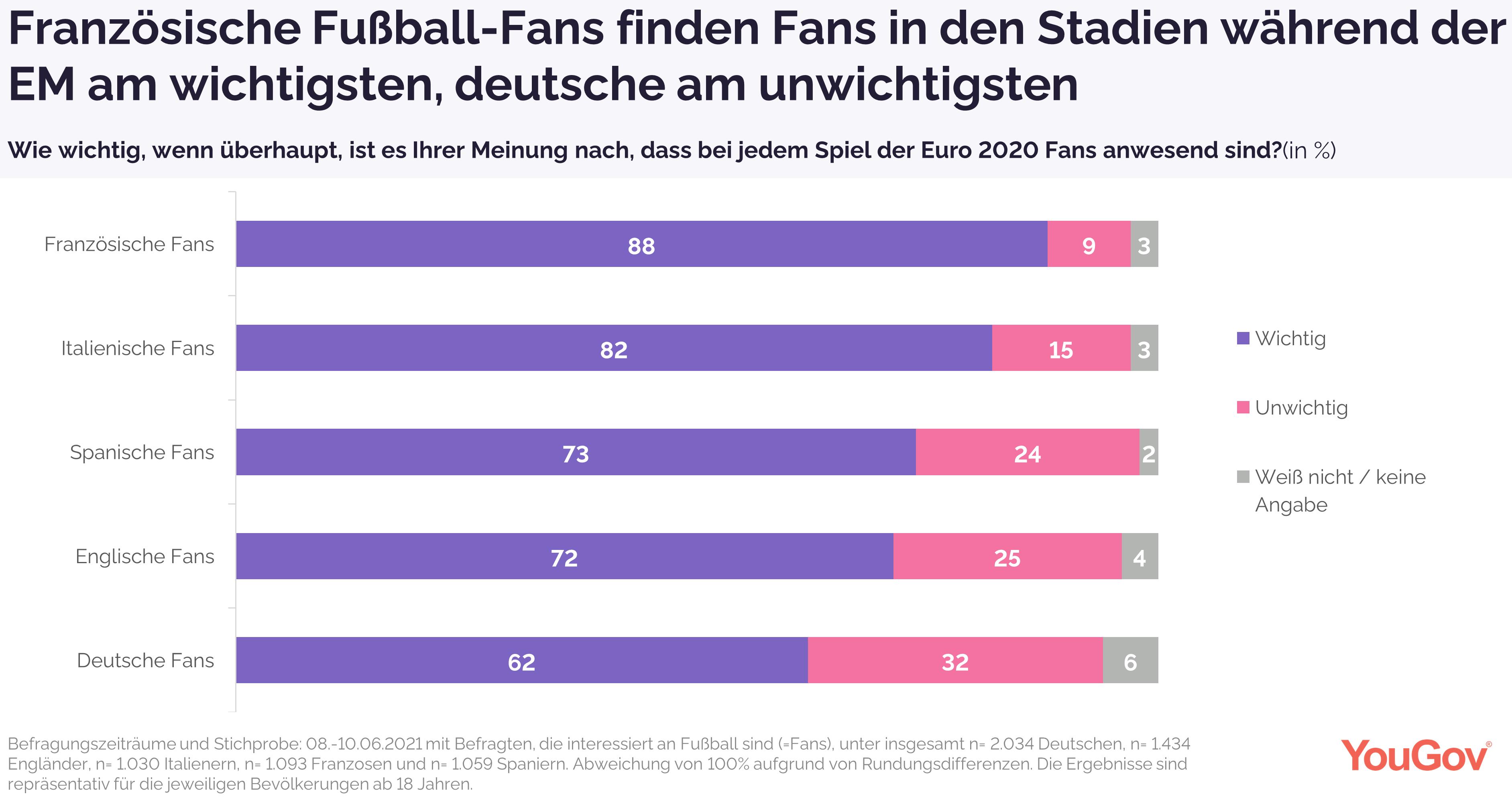 Französische Fußball-Fans finden Fans in Stadien zur EM am wichtigsten