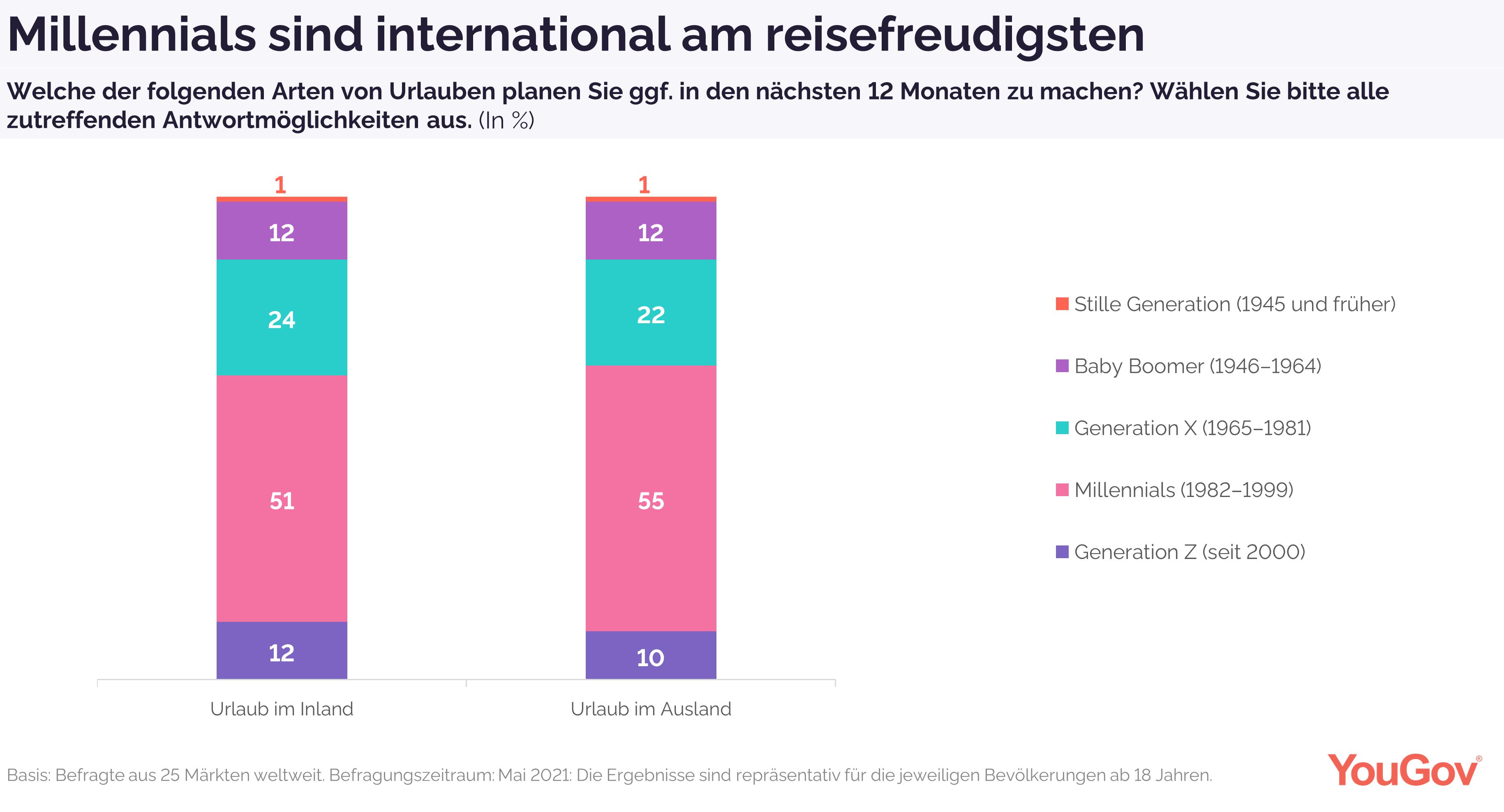 Millennials sind reisefreudigste Altersgruppe