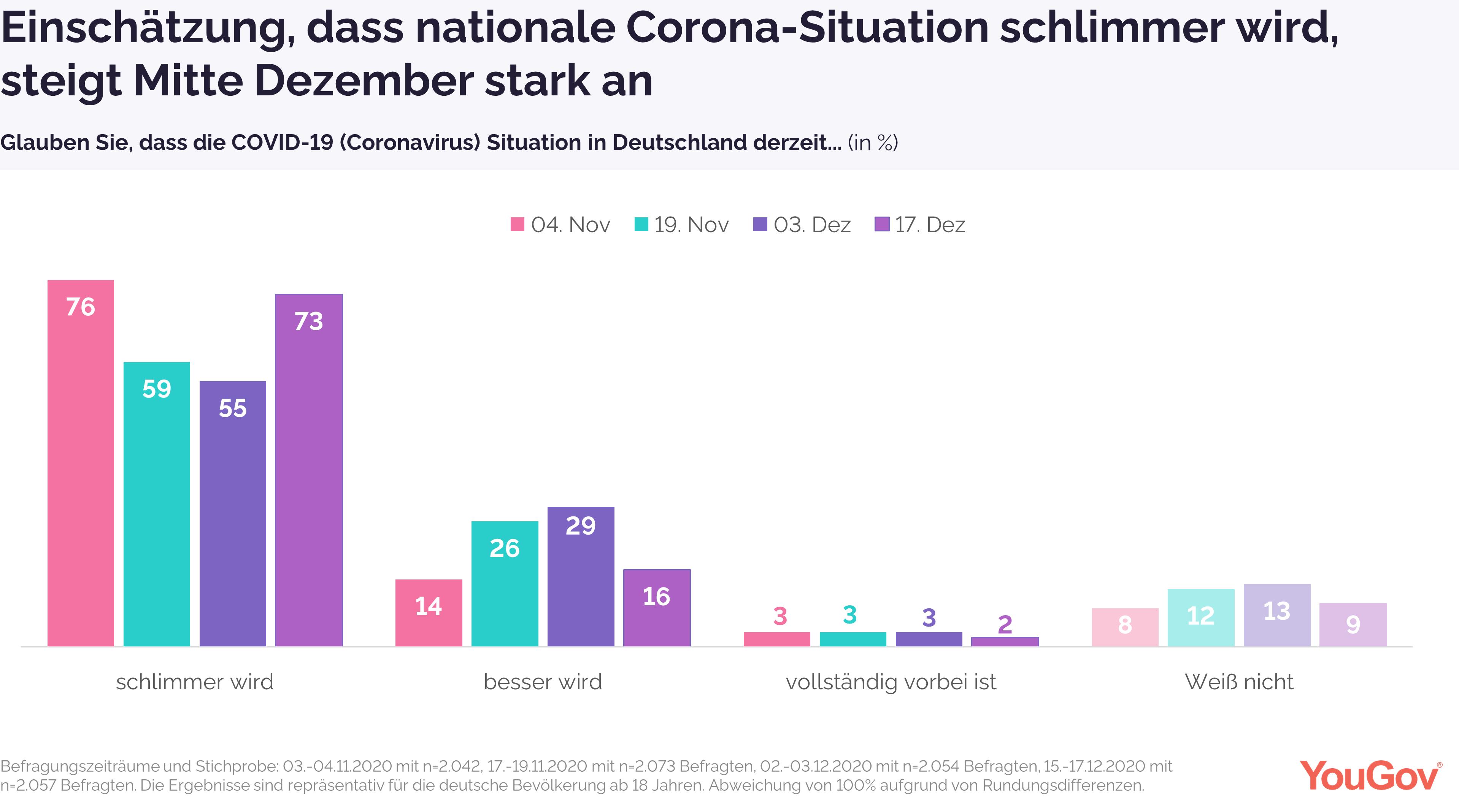 Laut Deutschen verschlechtert sich nationale Lage