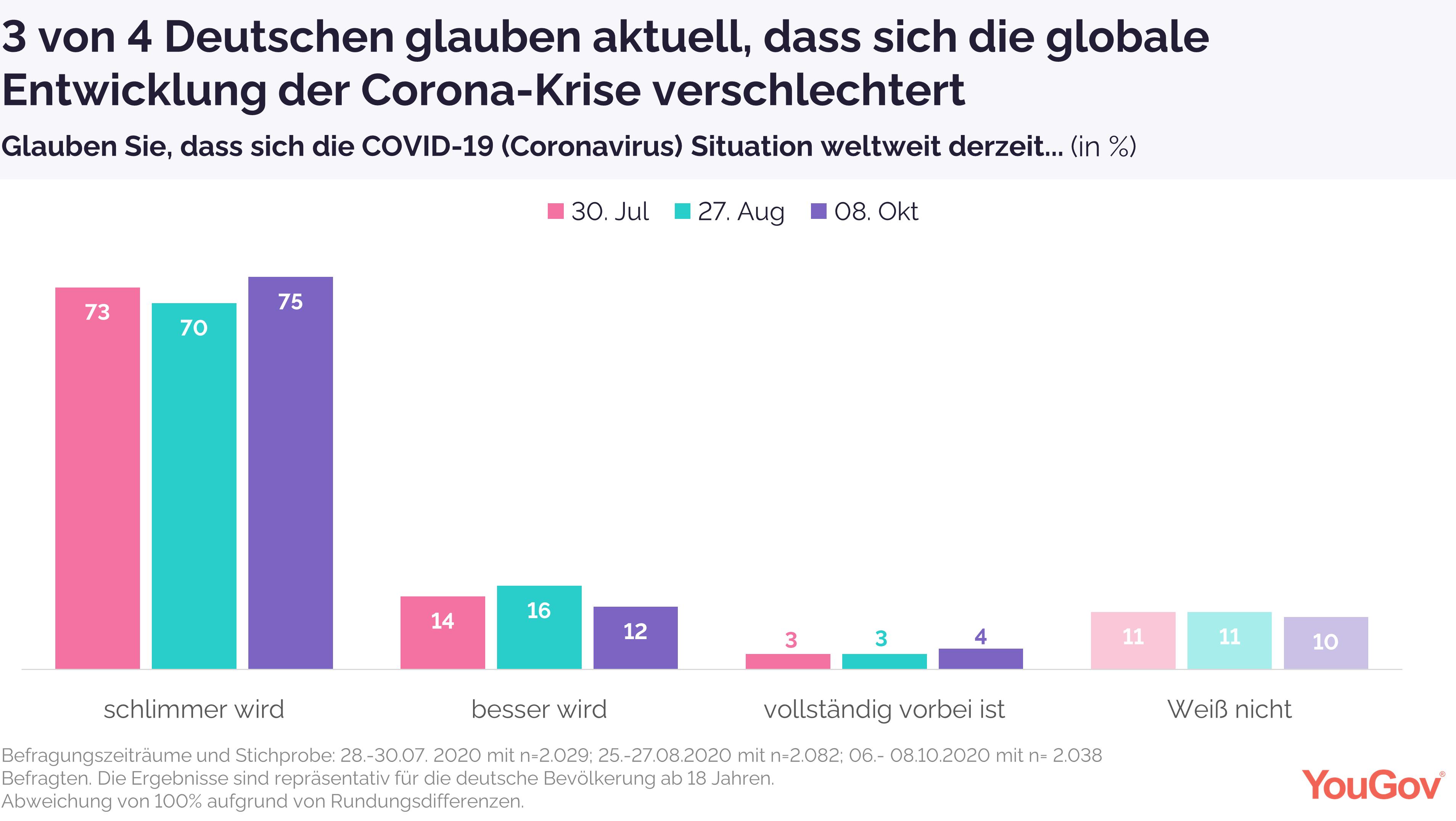 Deutsche sehe weltweite Verschlechterung der Corona-Situation