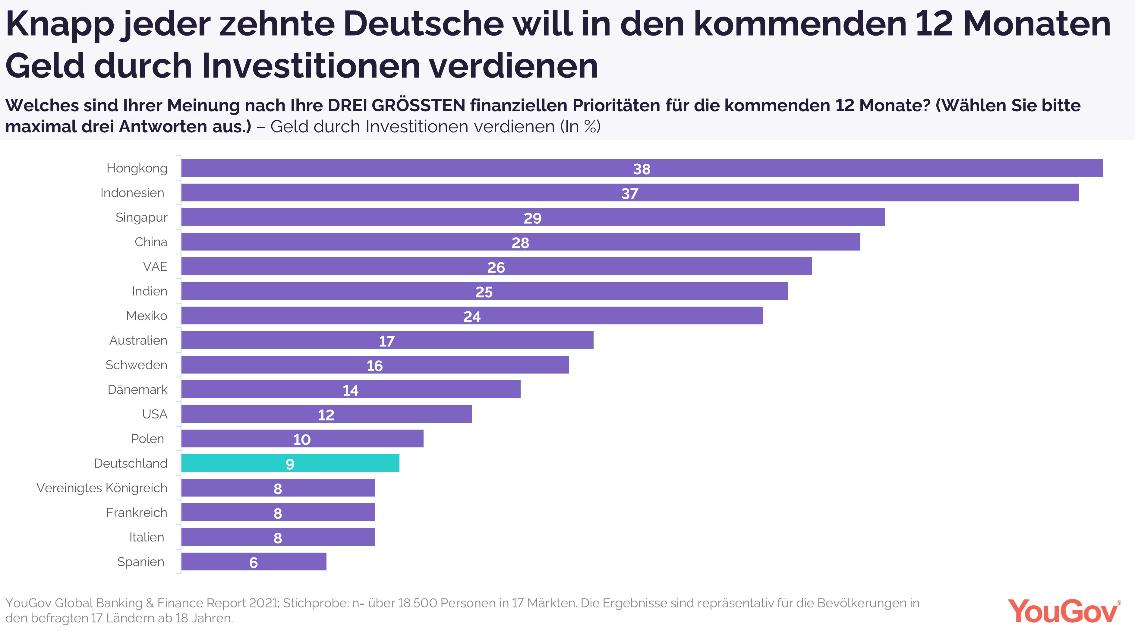 Knapp jeder zehnte Deutsche will Geld durch Investitionen verdienen.