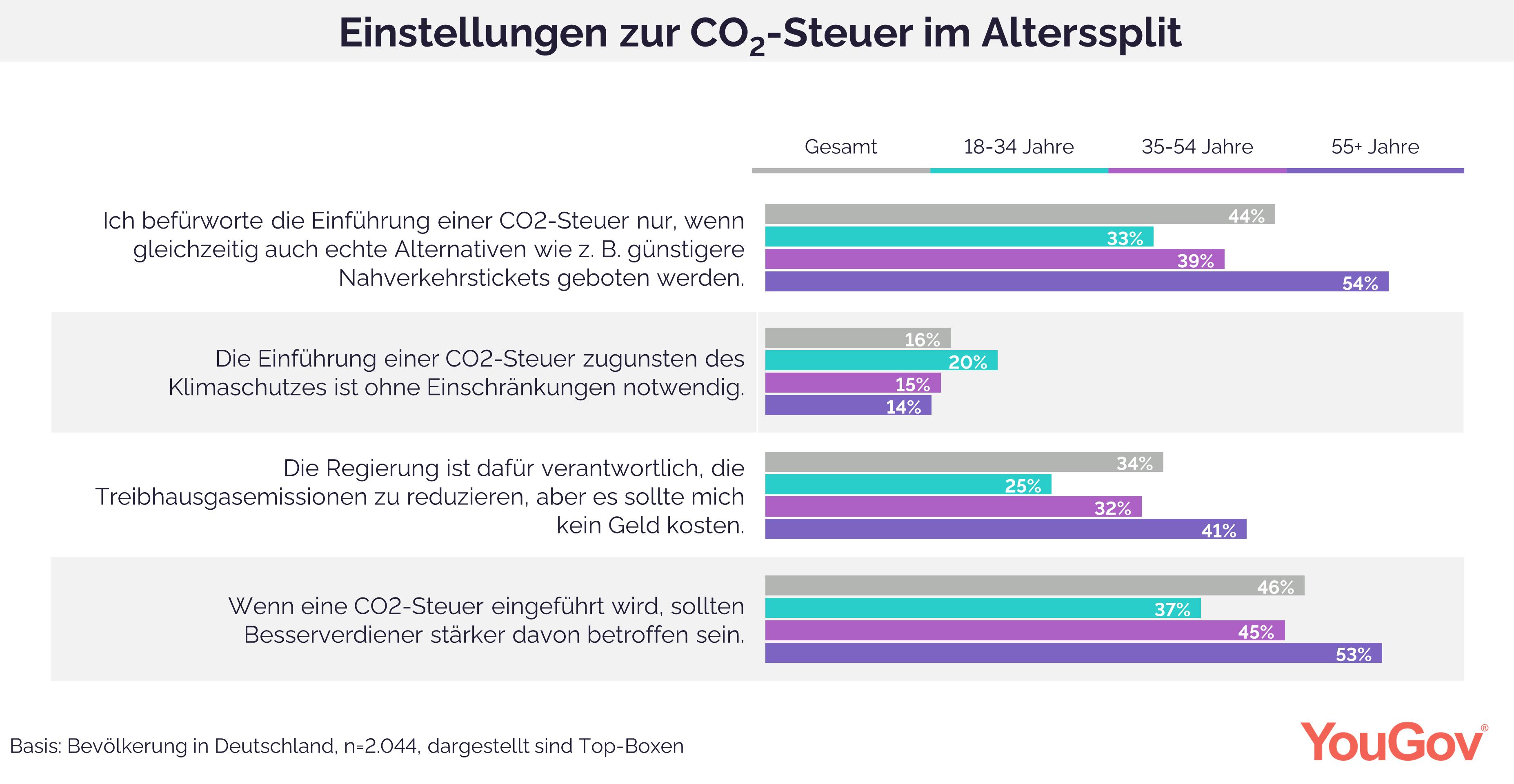 Einstellung zur CO2-Steuer