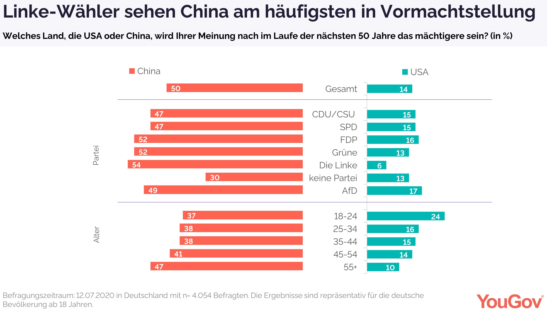 Linke-Wähler sehen am häufigsten China in Vormachtstellung