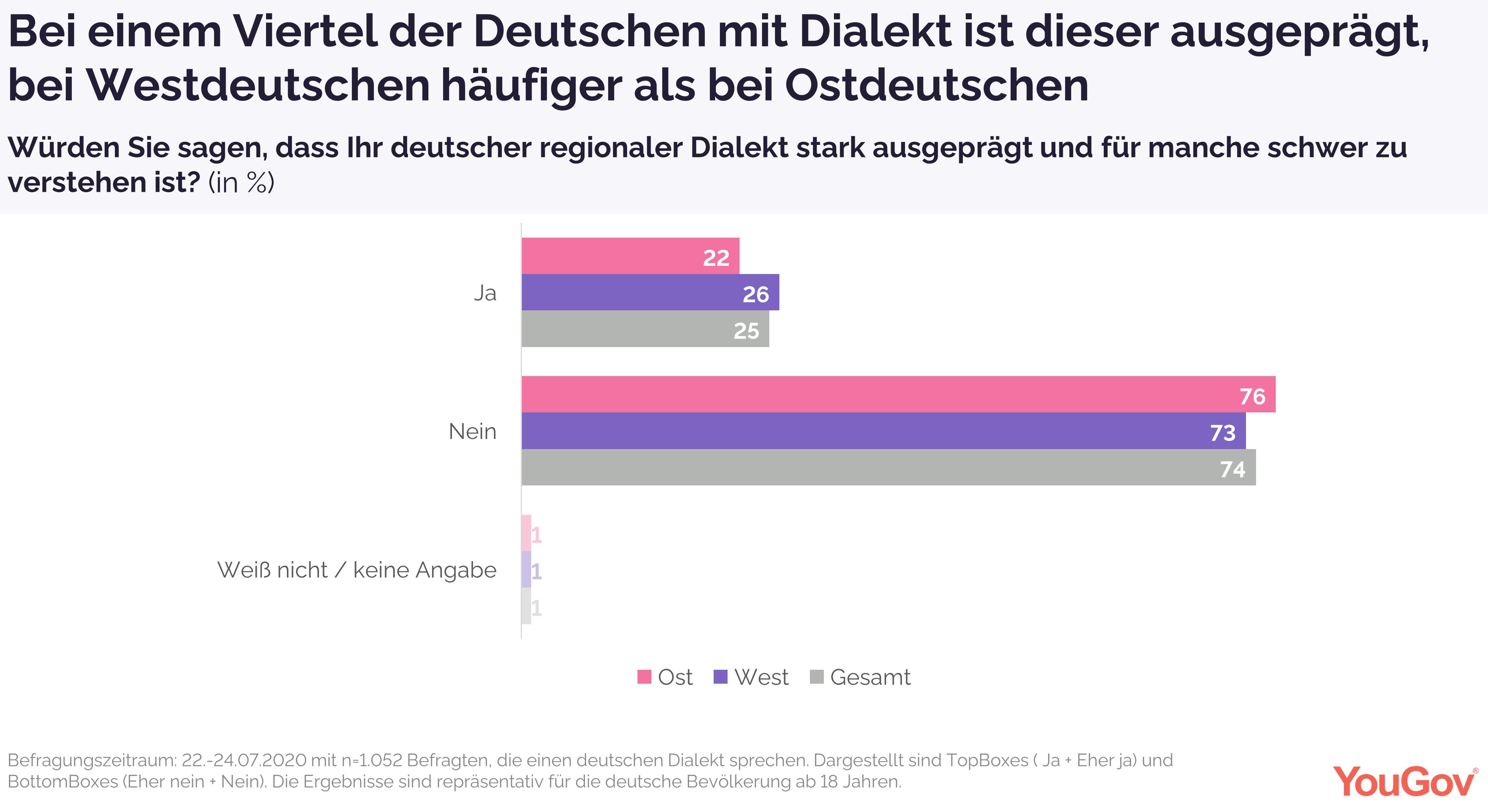 Ein Viertel der Deutschen mit Dialekt haben einen stark ausgeprägten