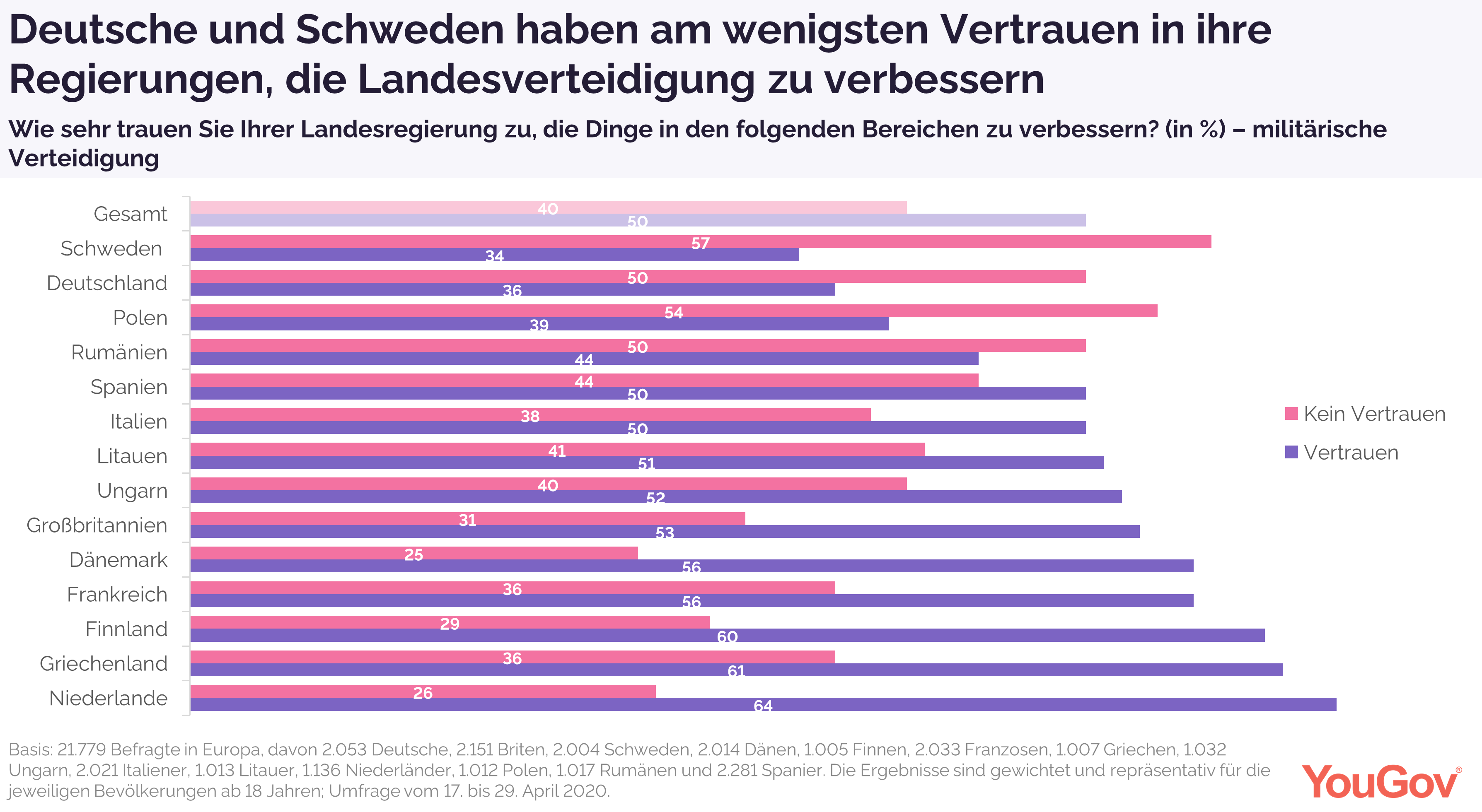 Deutsche und Schweden haben am wenigsten Vertrauen