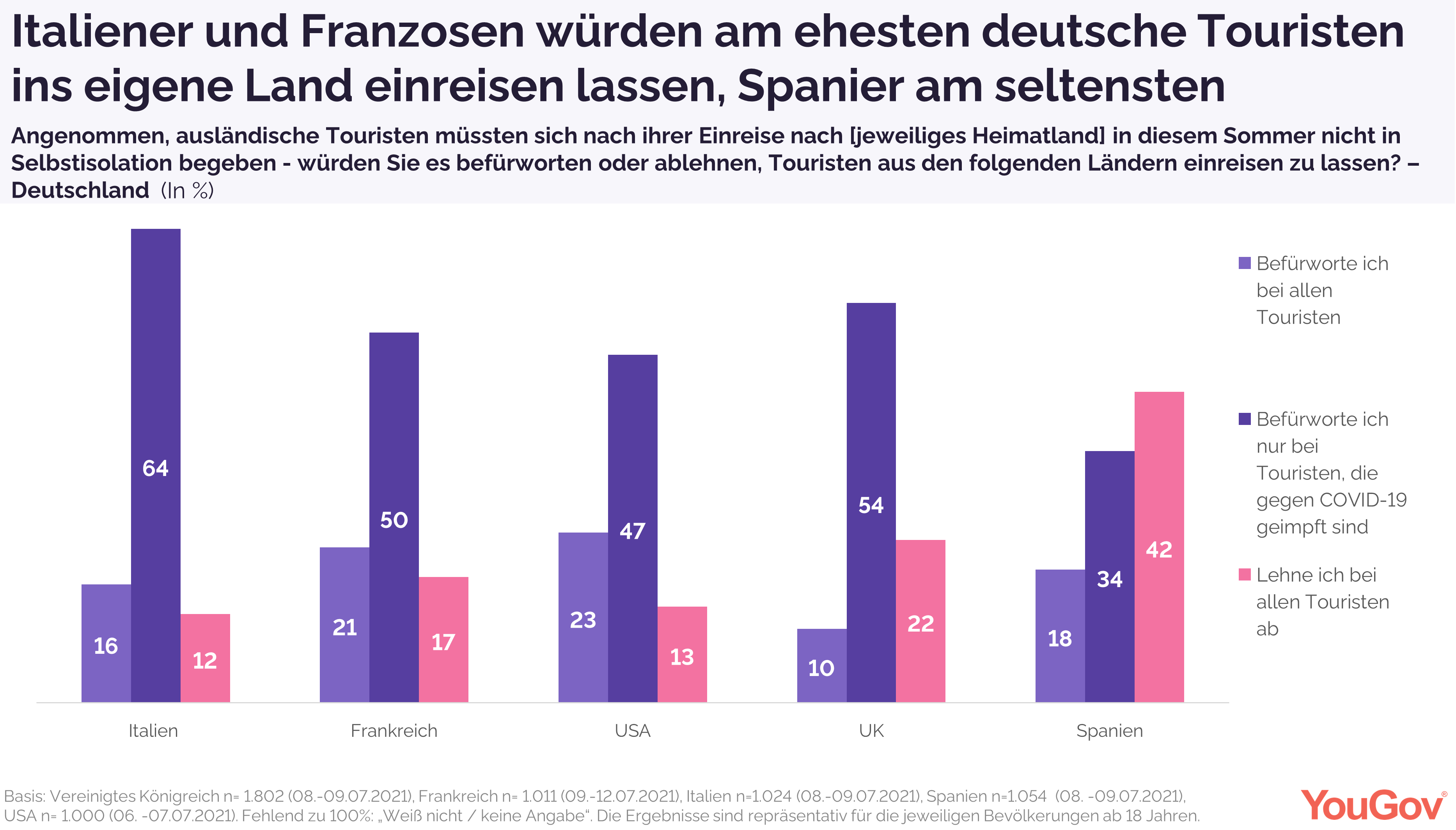 ITaliener und Franzosen würden am ehesten Deutsche reinlassen