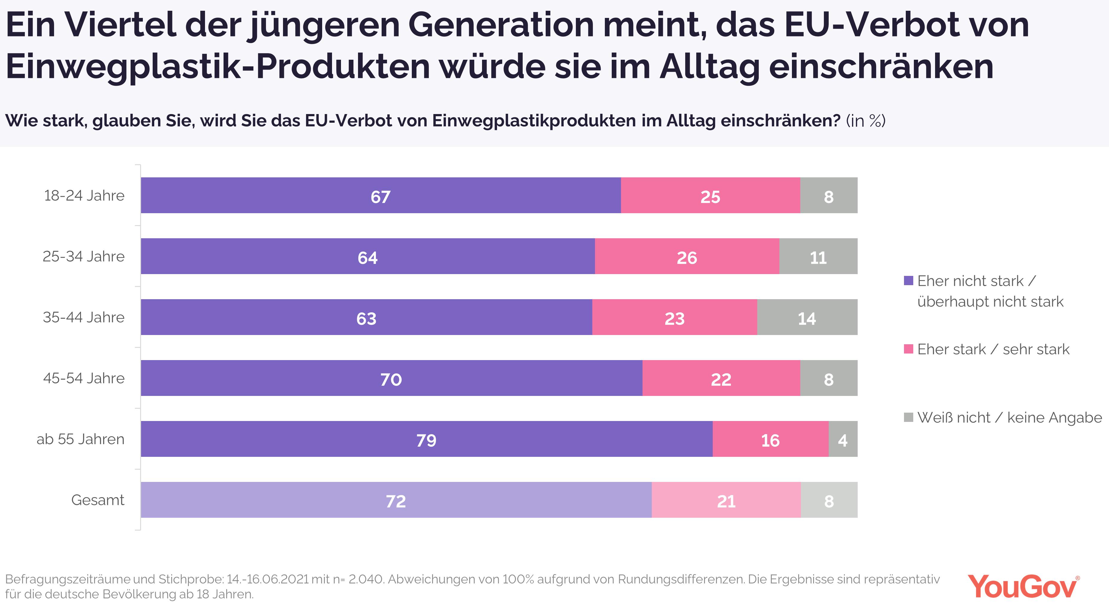 Ein Viertel der jüngeren Generation meint, das EU-Verbot von Einwegplastik-Produkten würde sie im Alltag einschränken
