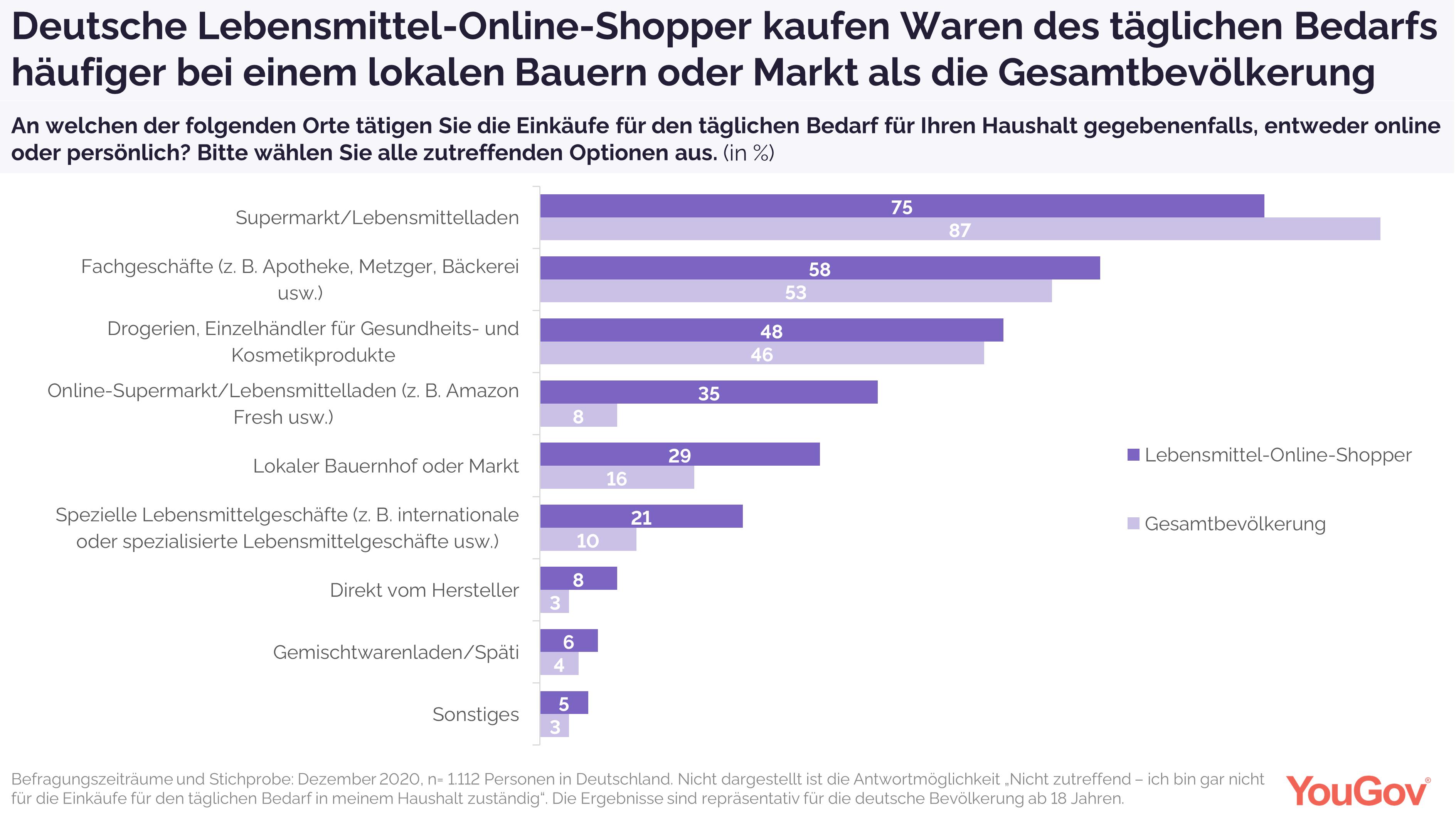 Wo kaufen deutsche Lebensmittel-Online-Shopper?
