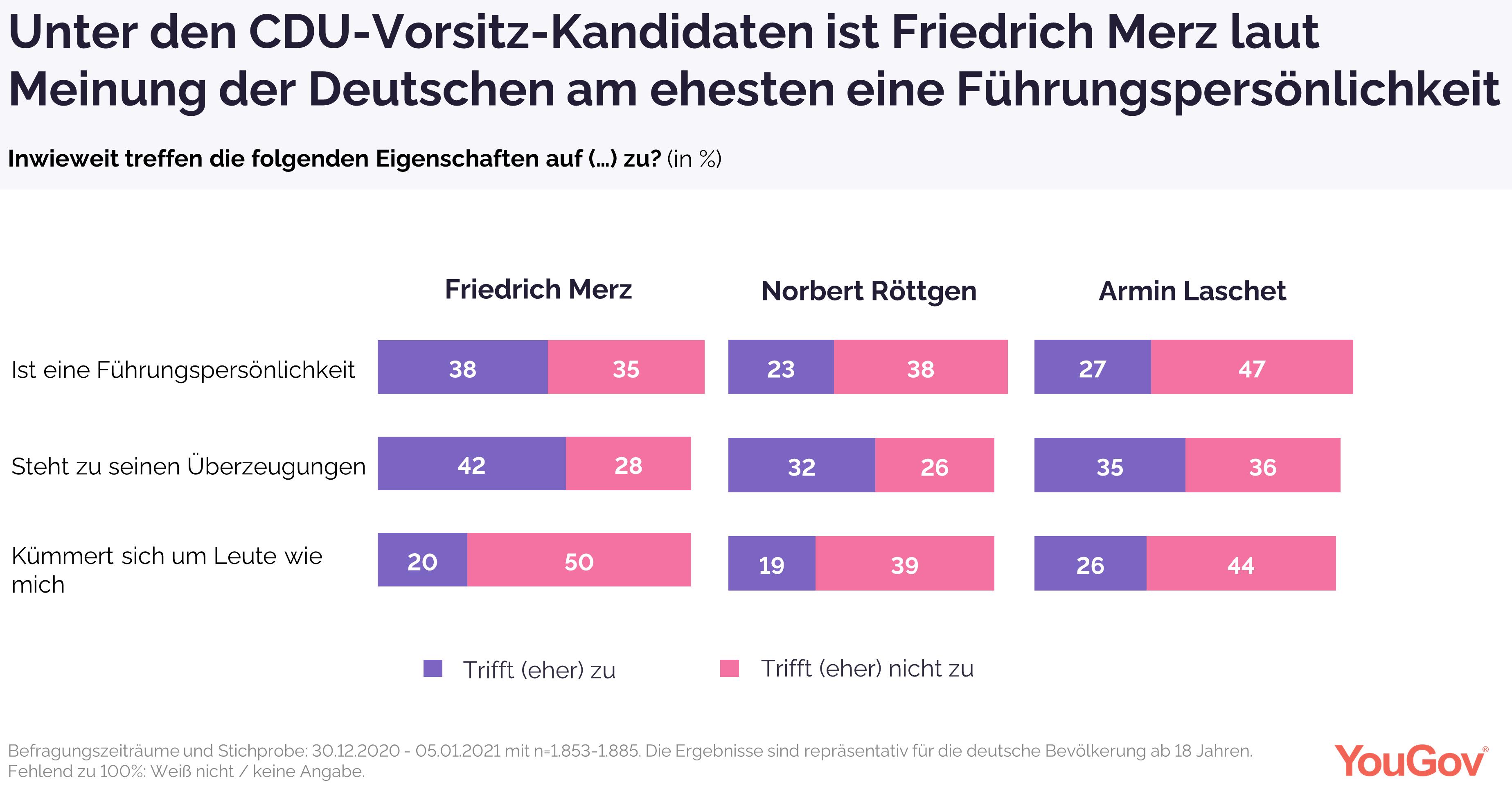Friedrich Merz unter CDU-Vorsitz-Kandidaten laut Meinung der Deutschen am meisten Führungspersönlichkeit