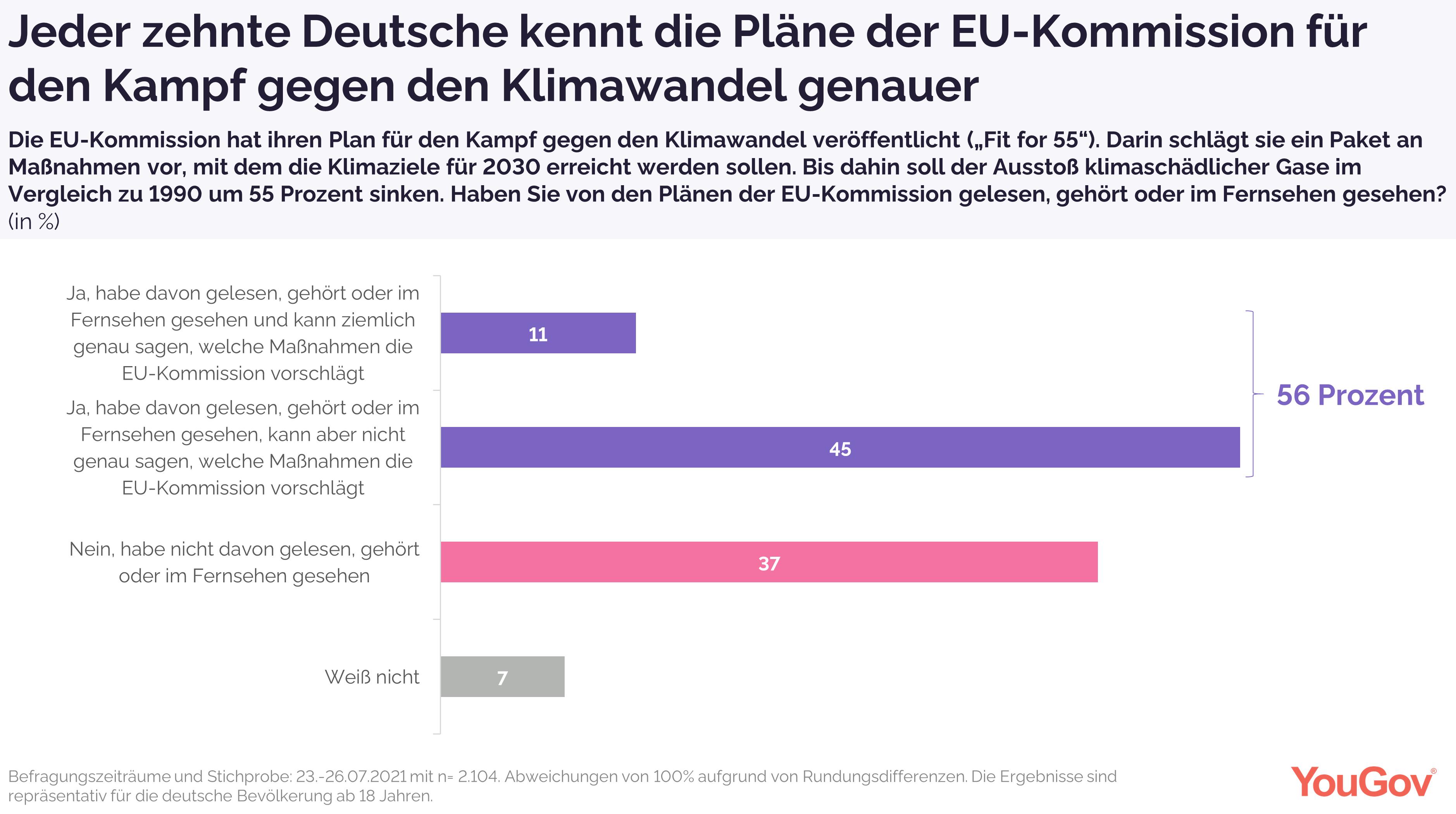 Minderheit kennt Pläne der EU-Kommission gut
