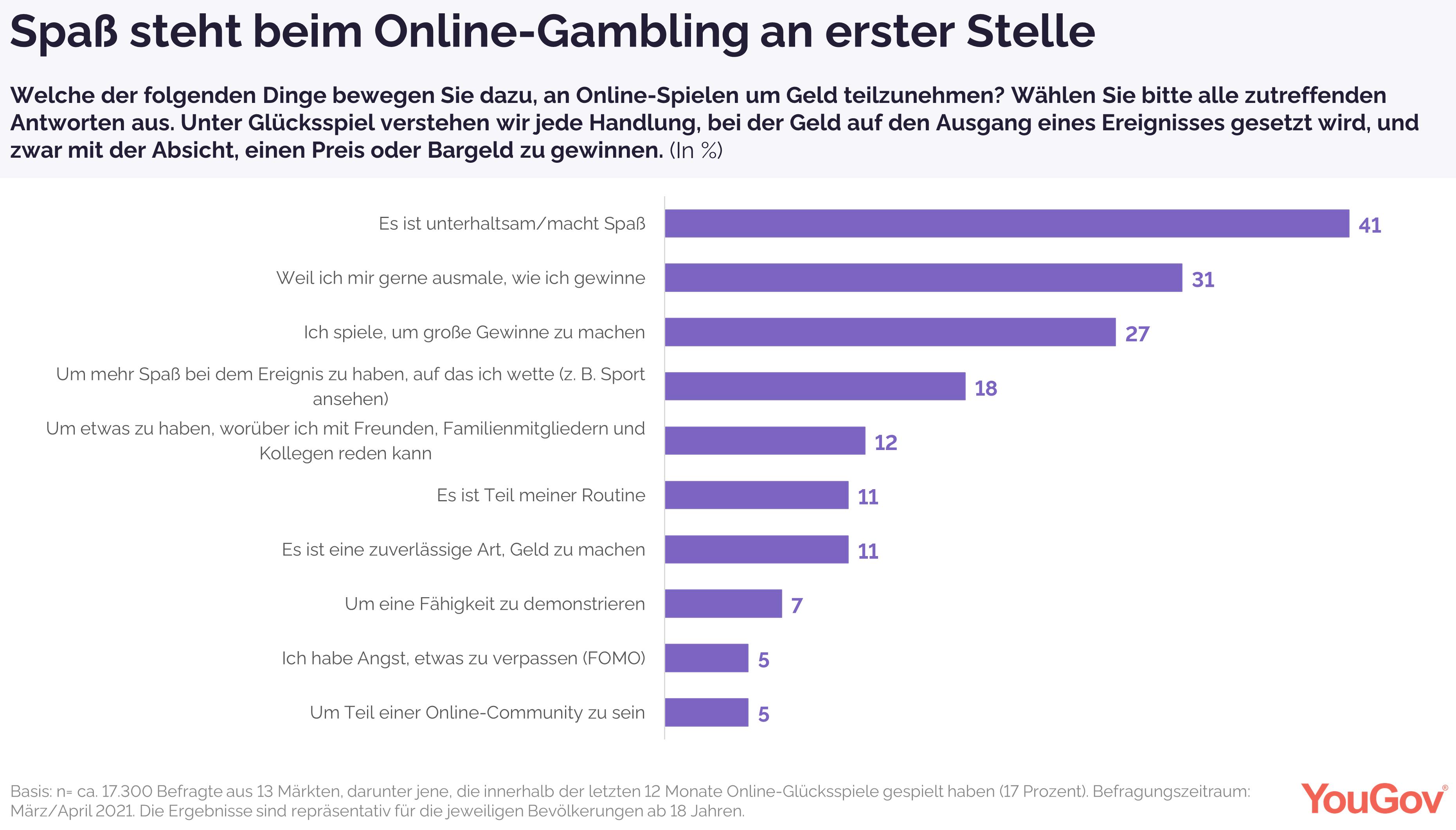 Spaß und Unterhaltung an erster Stelle beim Online-Gambling