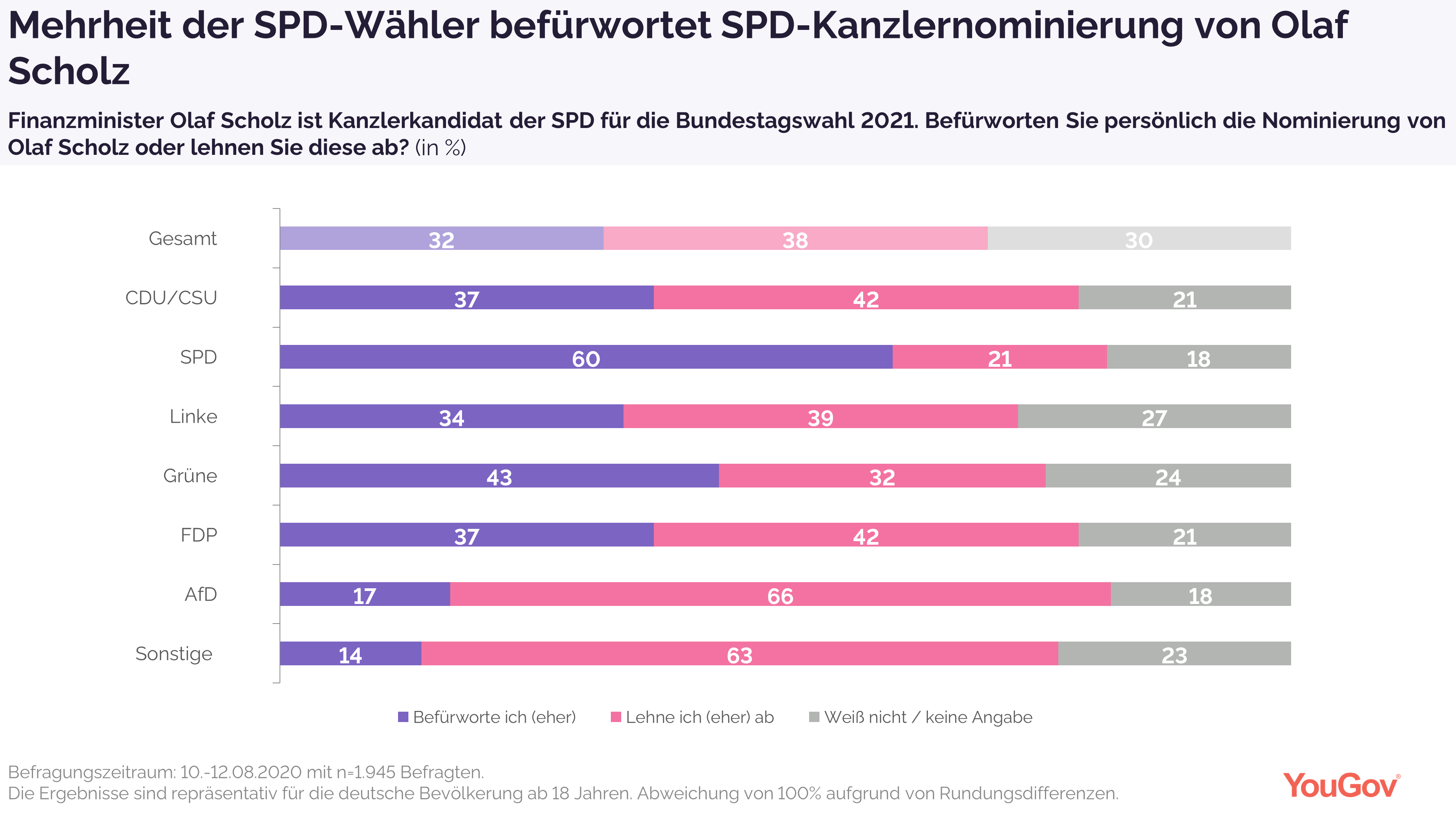 Mehrheit der SPD-Wähler befürwortet Scholz als Kanzlerkandidaten
