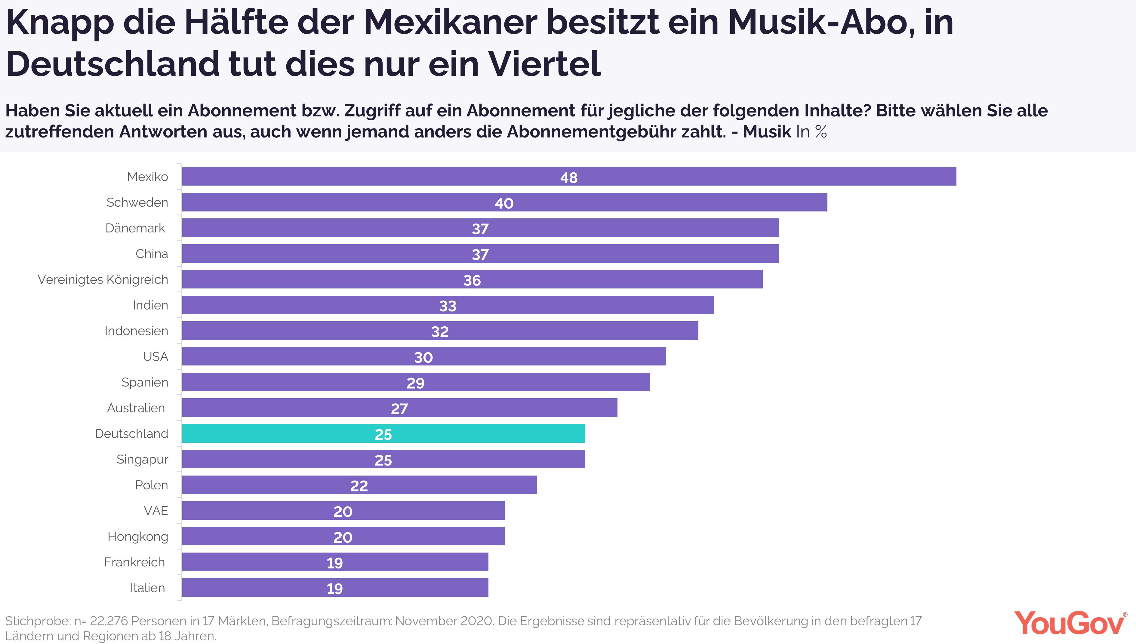 Ein Viertel der Deutschen hat ein Musik-Abo