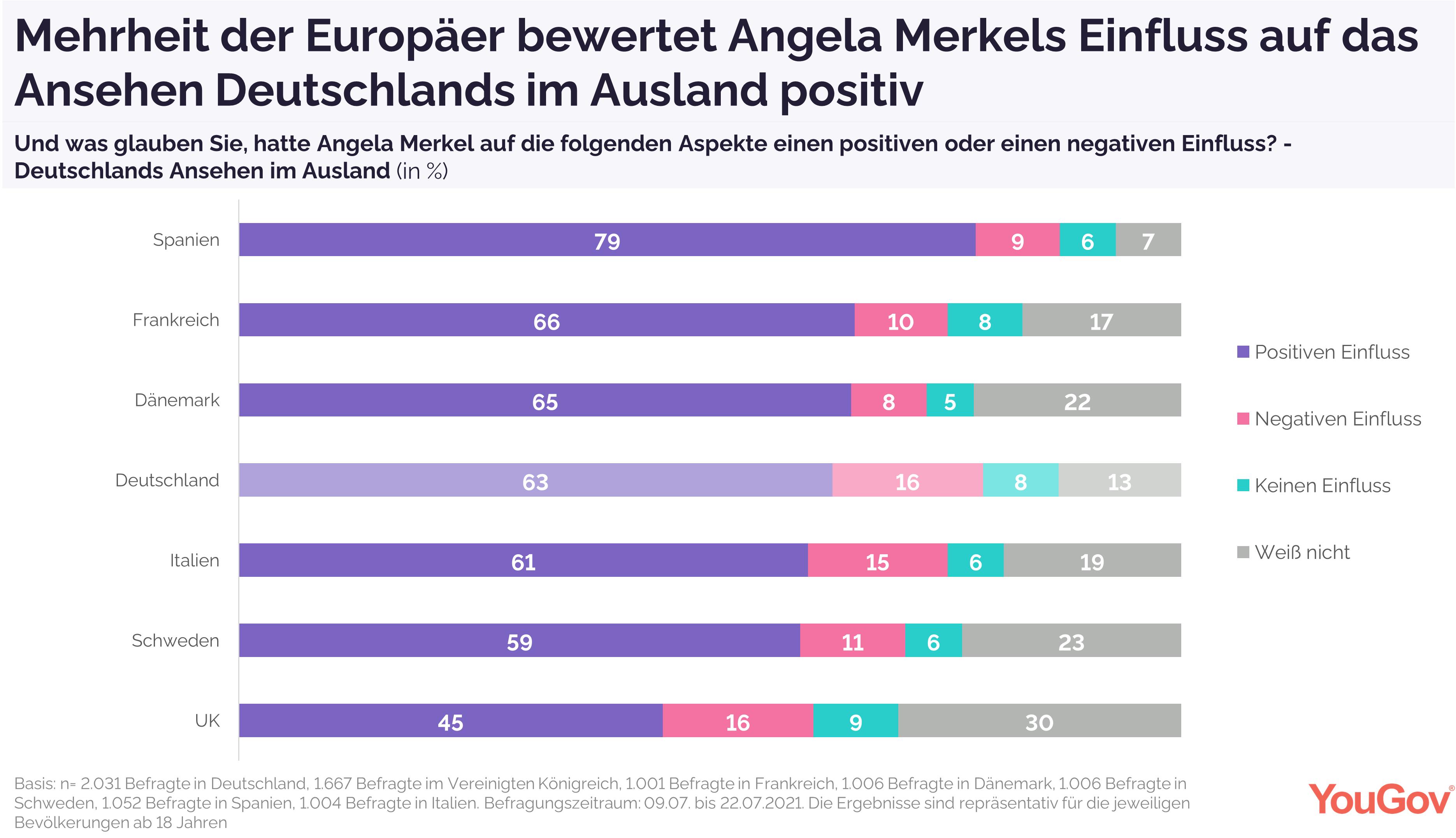 Merkels Einfluss aus Deutschlands Ansehen im Ausland