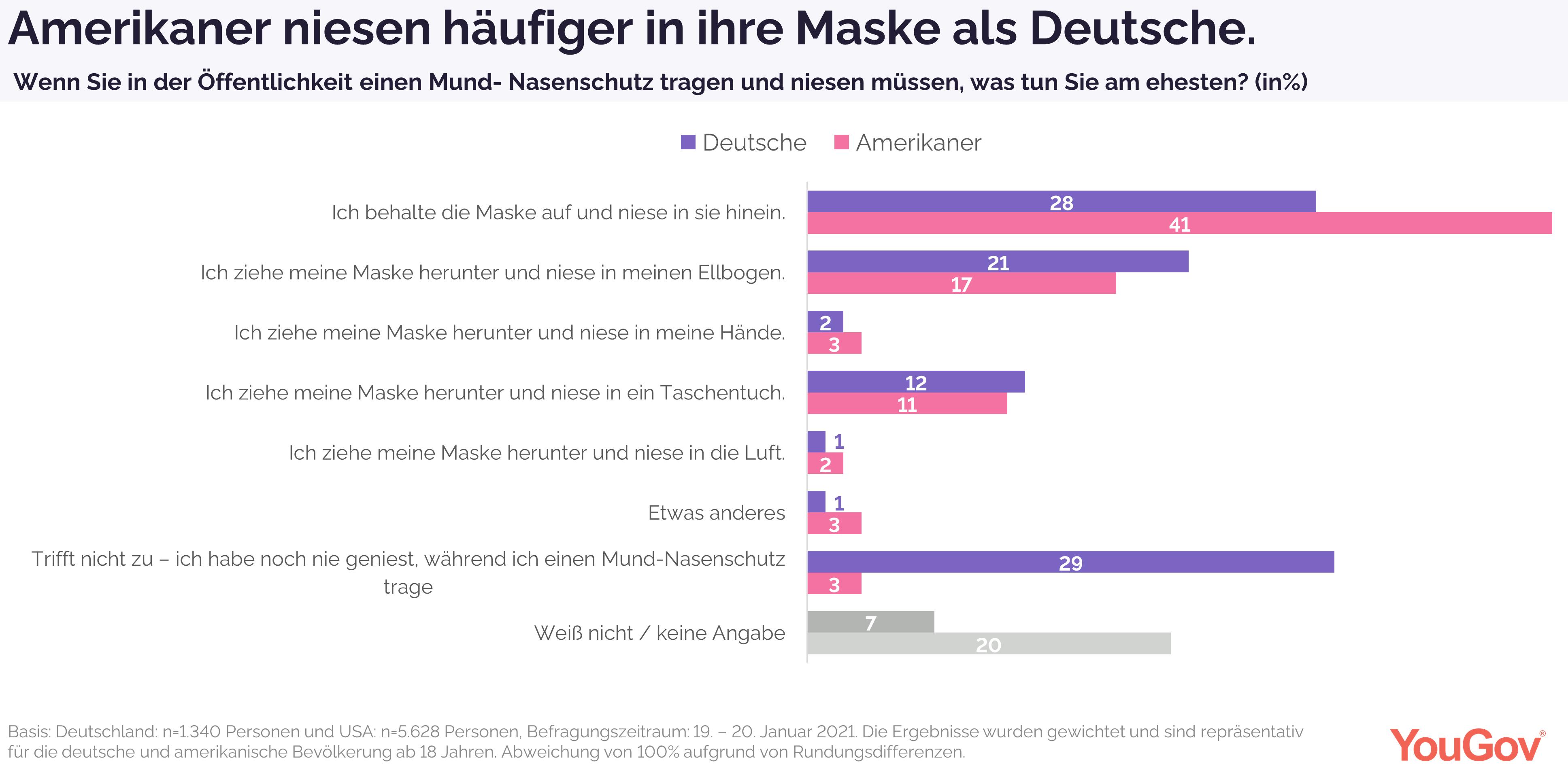 Amerikaner niesen häufiger in ihre Maske als Deutsche.