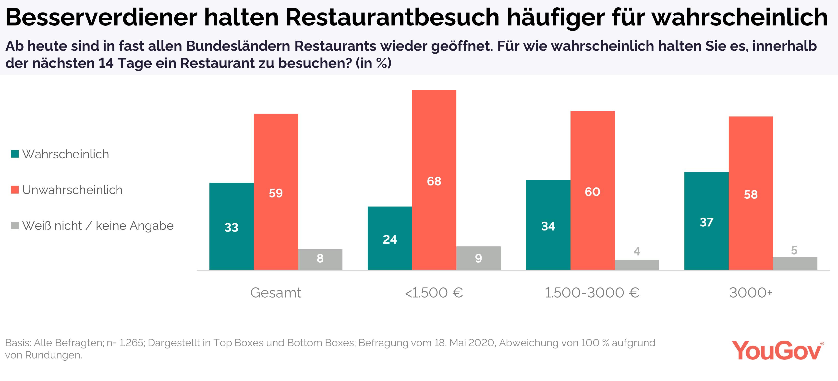Restaurantbesuch für Besserverdiener häufiger wahrscheinlich