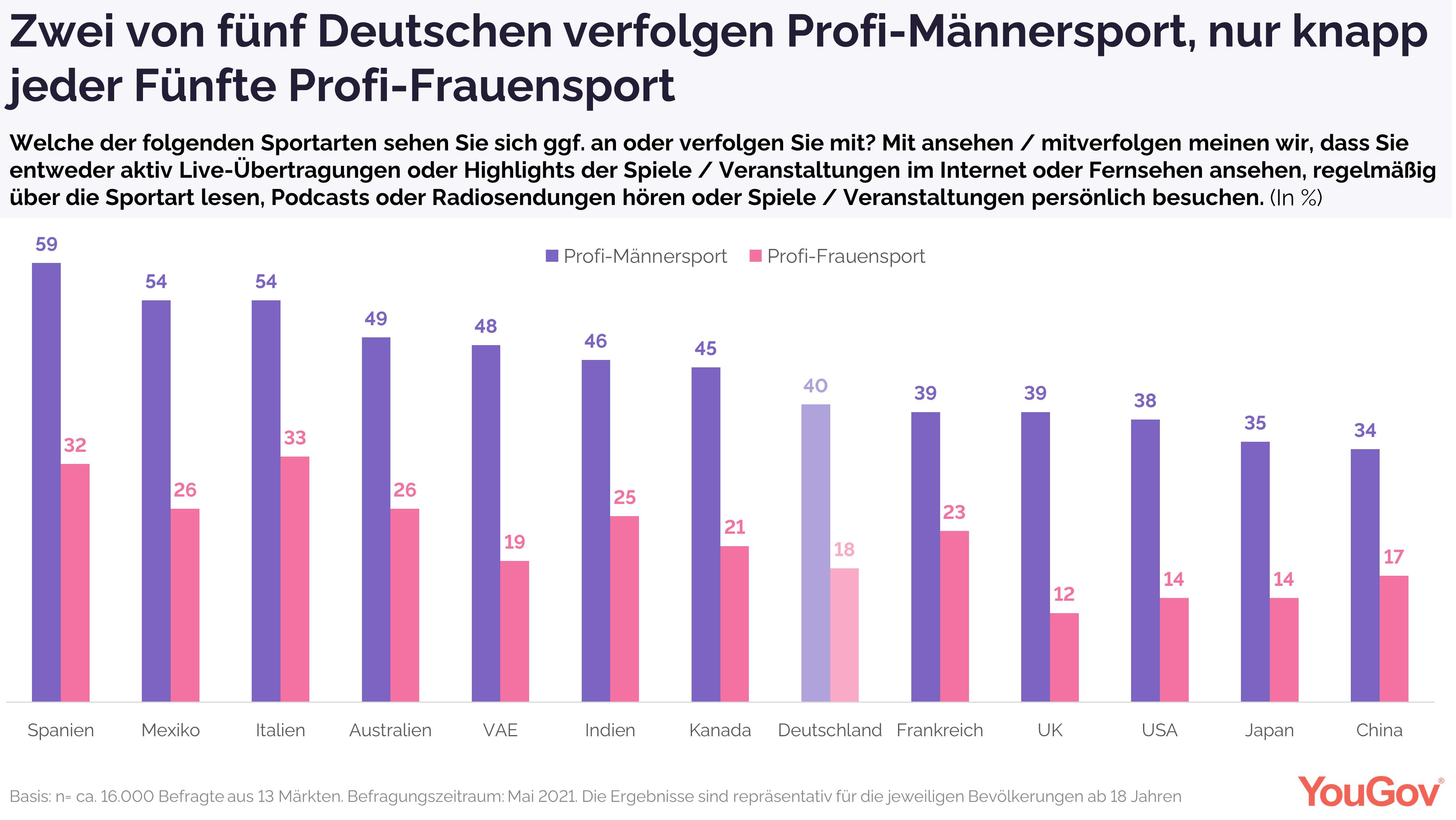 Zwei von fünf Deutschen verfolgen Profi-Männersport, nur knapp jeder Fünfte Profi-Frauensport