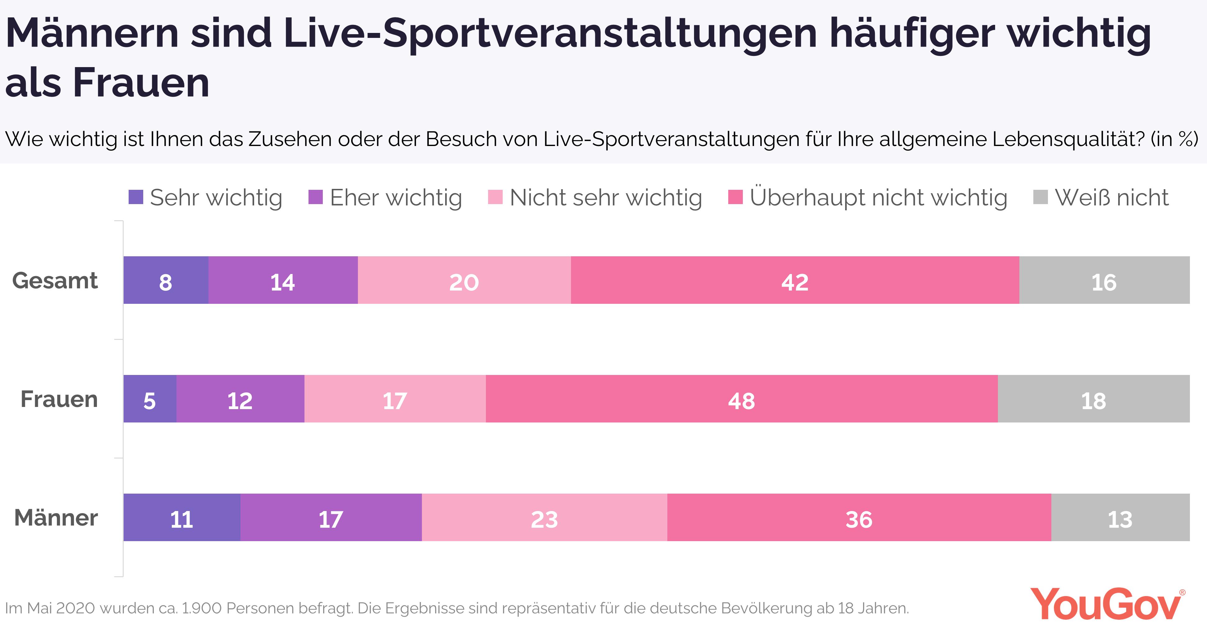Männern sind Live-Sportveranstaltungen wichtiger