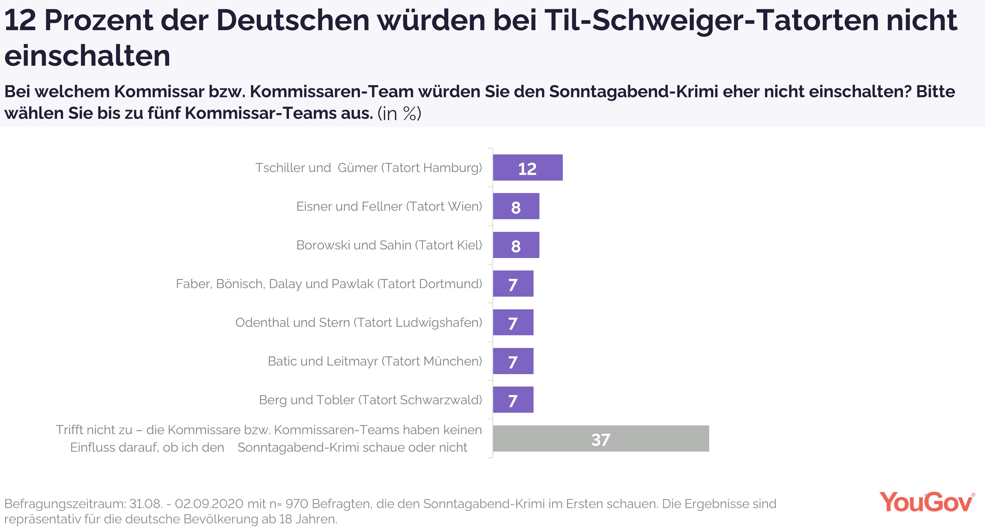12 Prozent schalten bei Til-Schweiger-Tatorten nicht ein