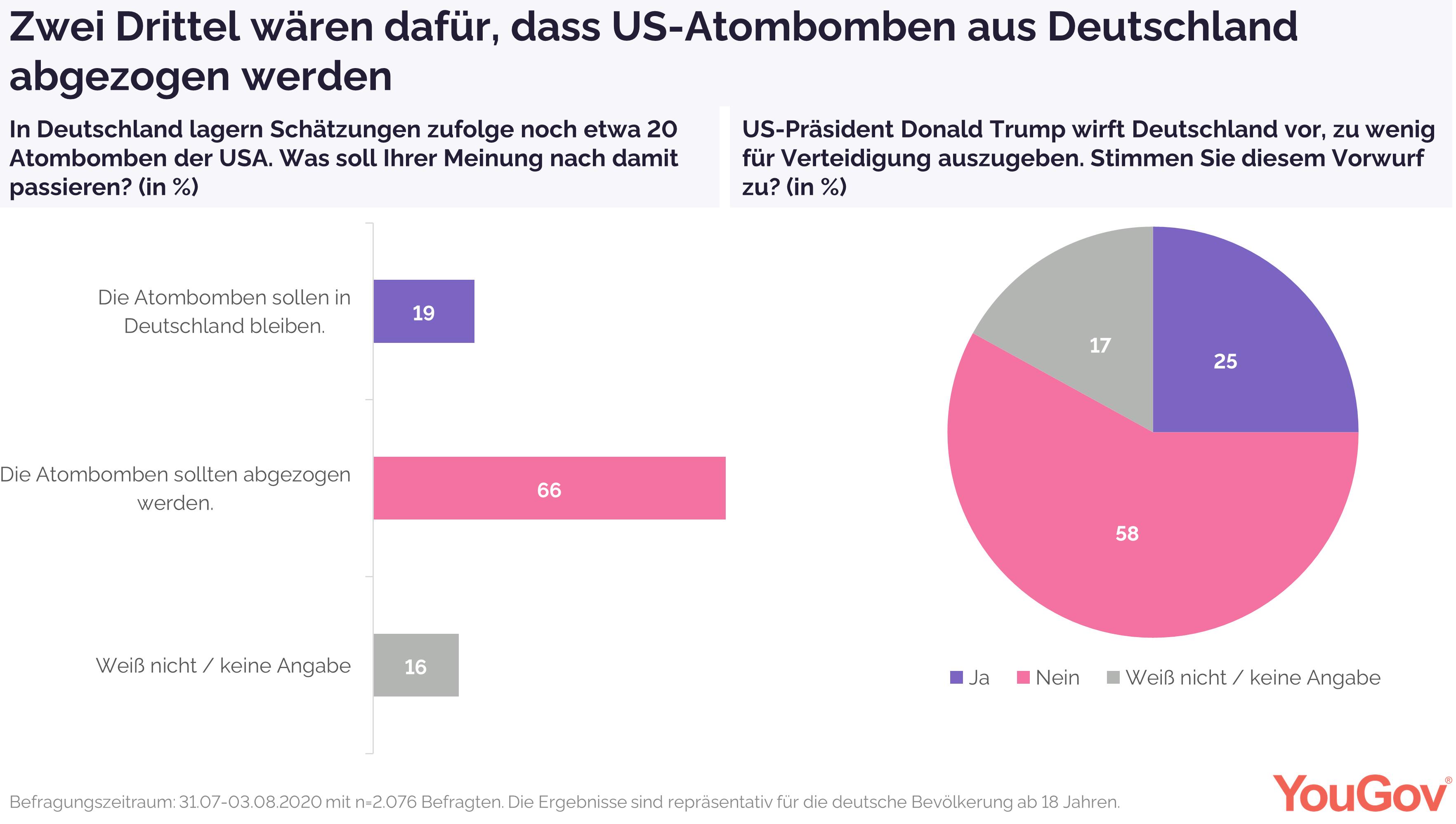 Zwei Drittel für Abzug der US-Atombomben
