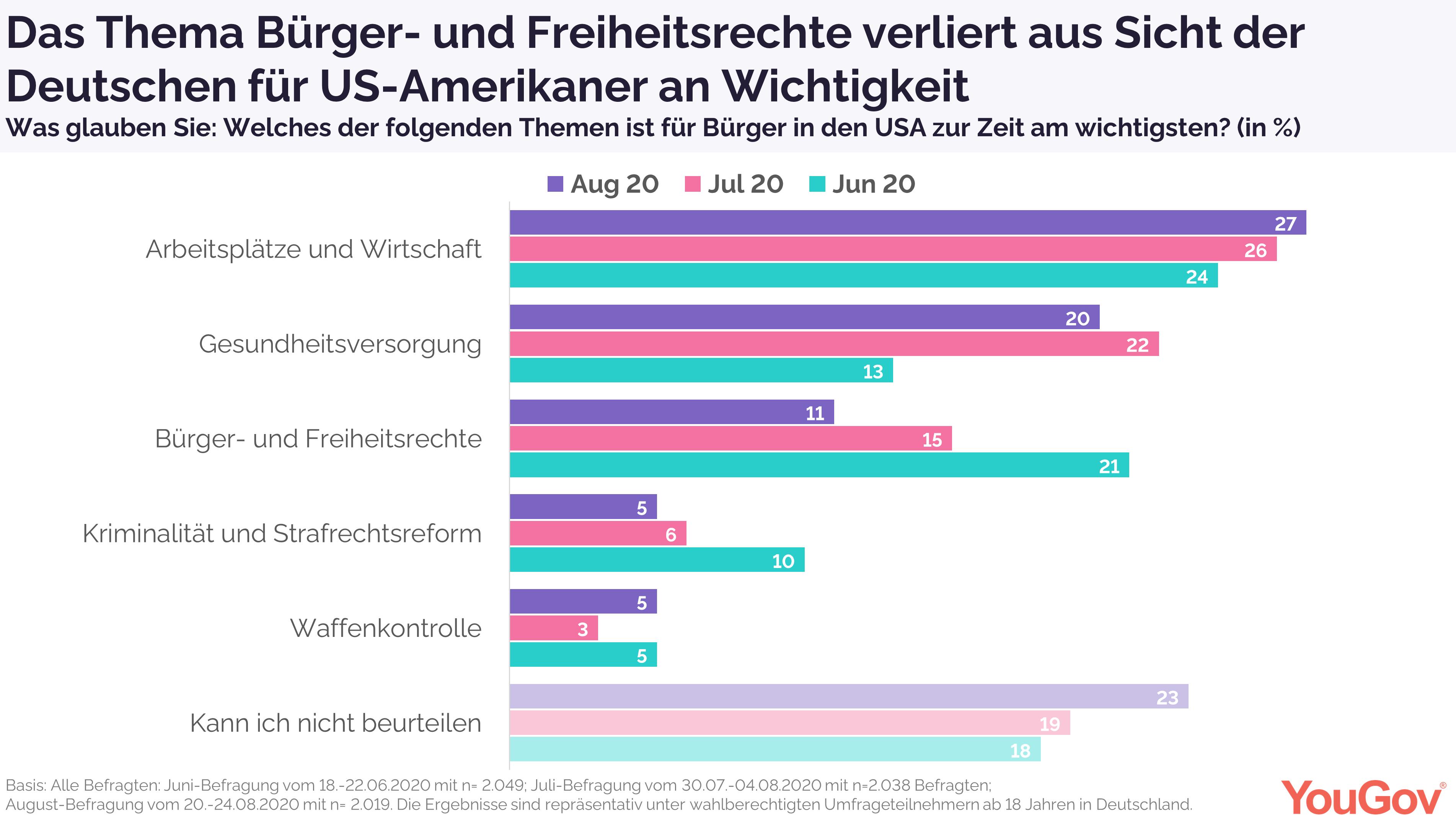 Arbeitsplätze und Wirtschaft laut Deutschen wichtigstes Thema in den USA
