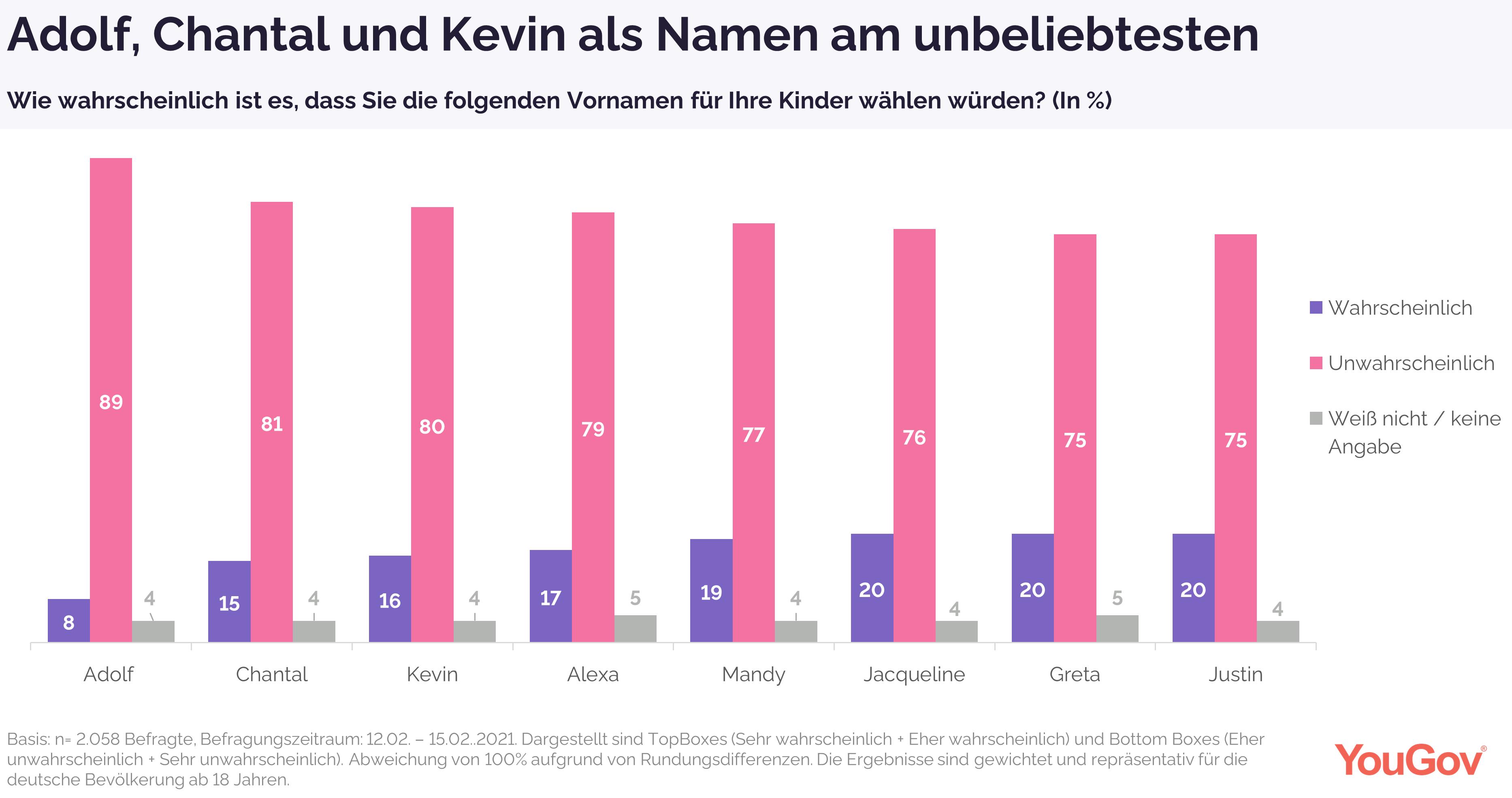 Adolf, Chantal und Kevin als Namen am unbeliebtesten