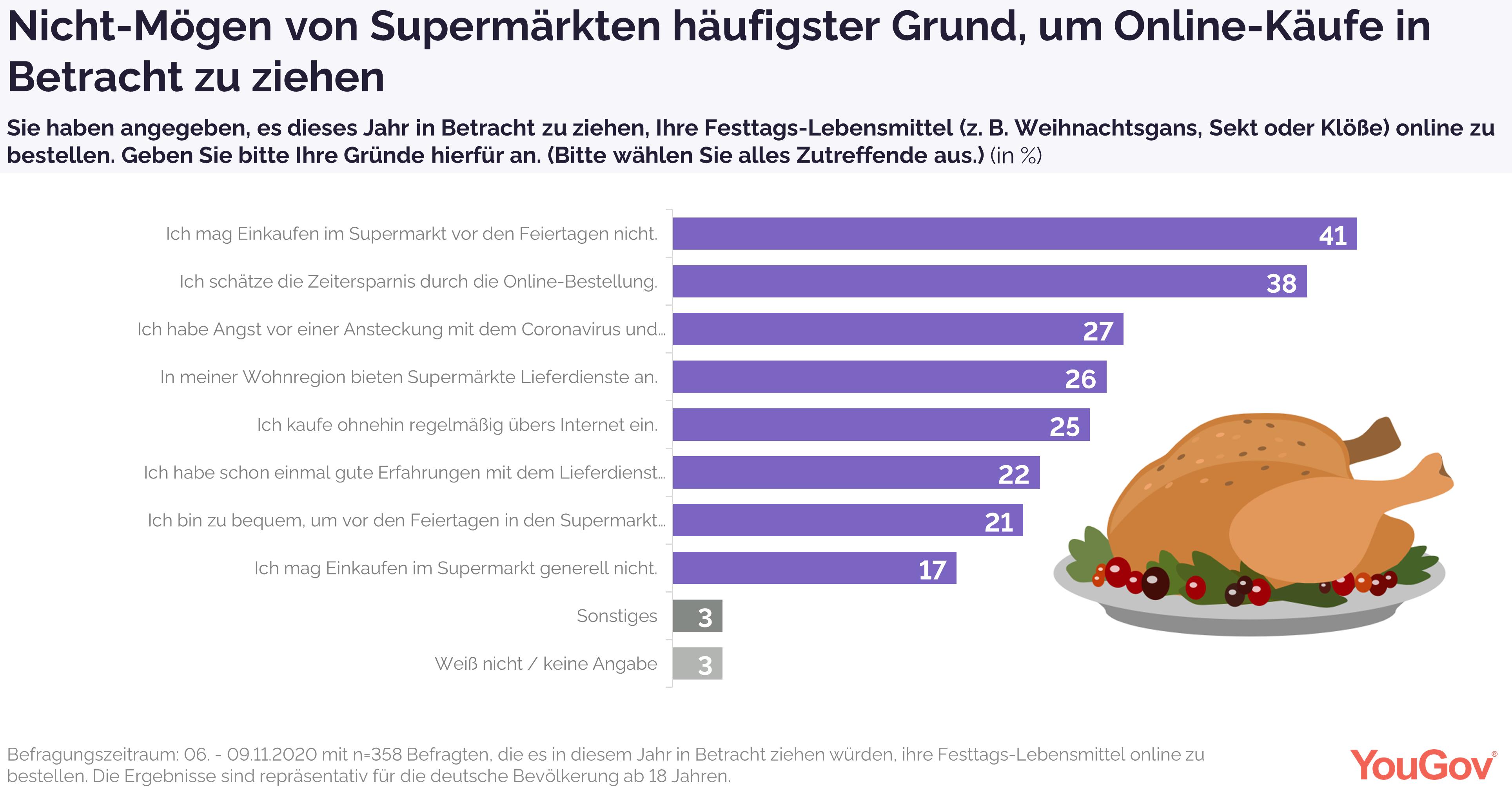 Nicht-Mögen von Supermärkten häufigster Grund für Online-Kauf-Überlegungen