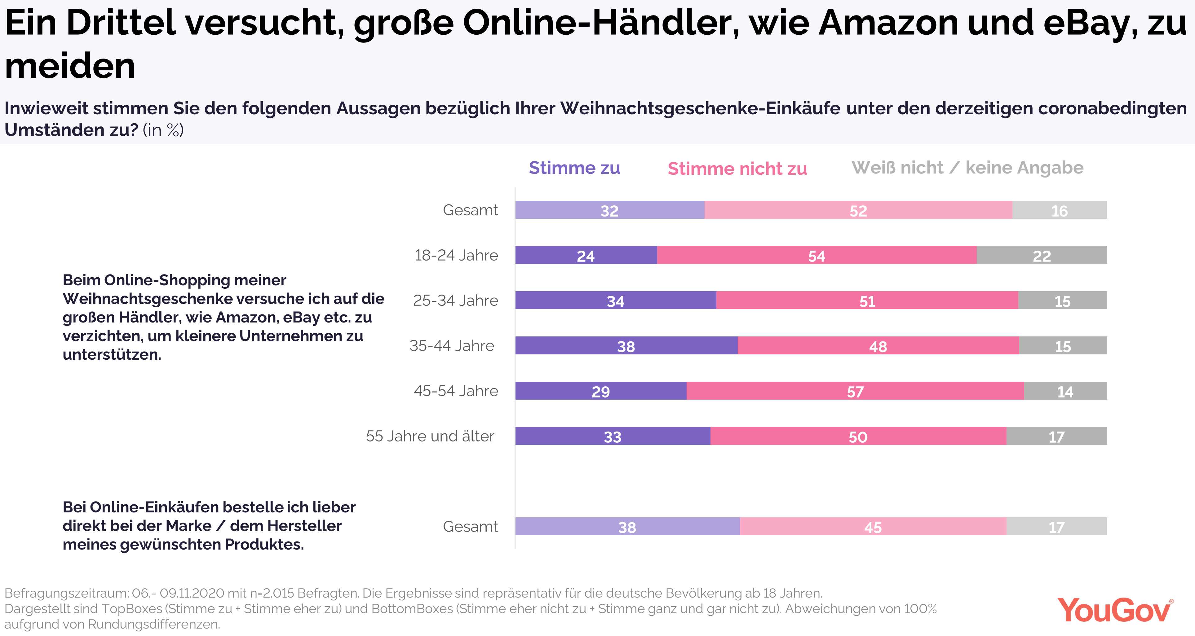 Ein Drittel versucht auf Amazon oder eBay zu verzichten