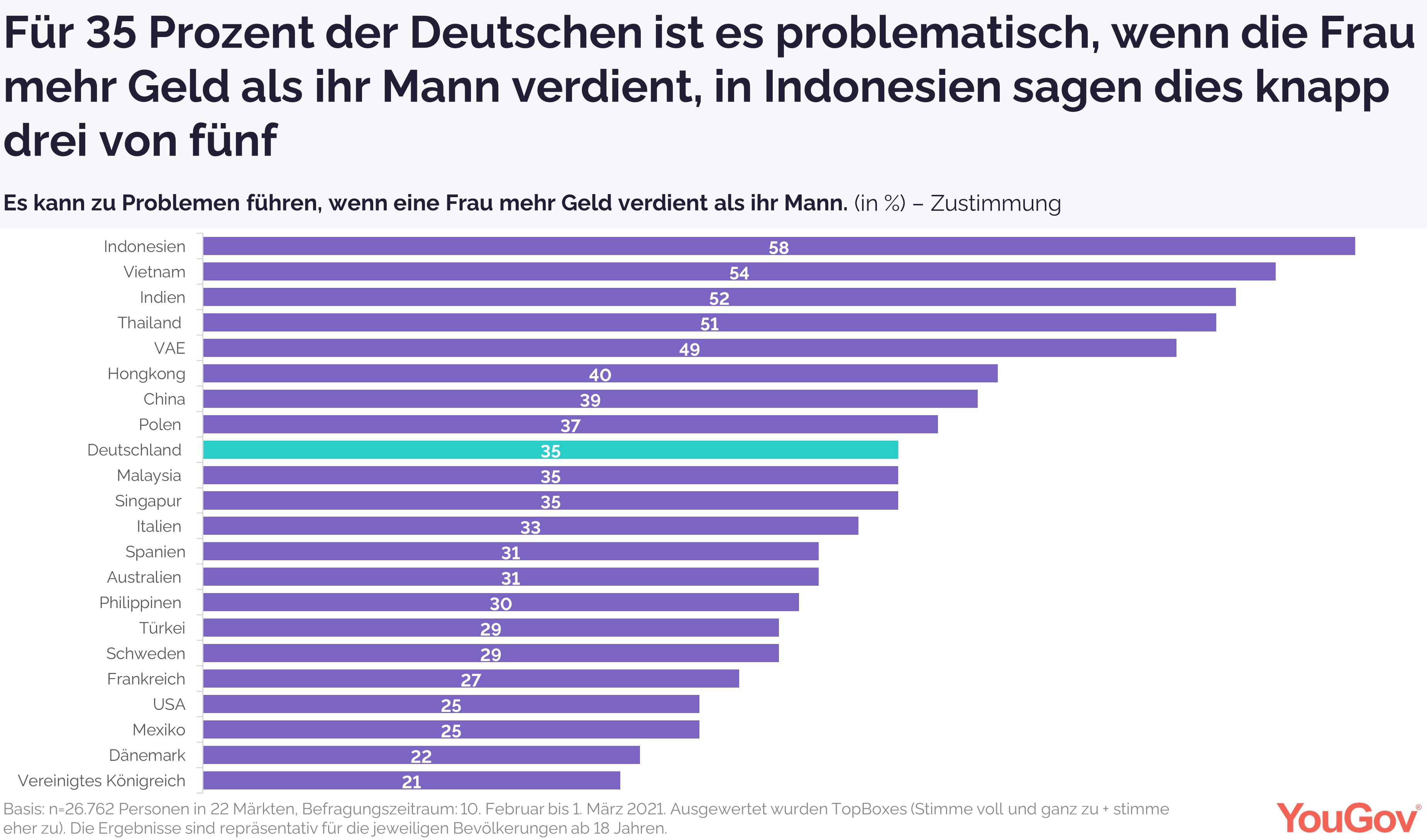 Für 35 Prozent der Deutschen ist es problematisch, wenn die Frau mehr als ihr Mann verdient.