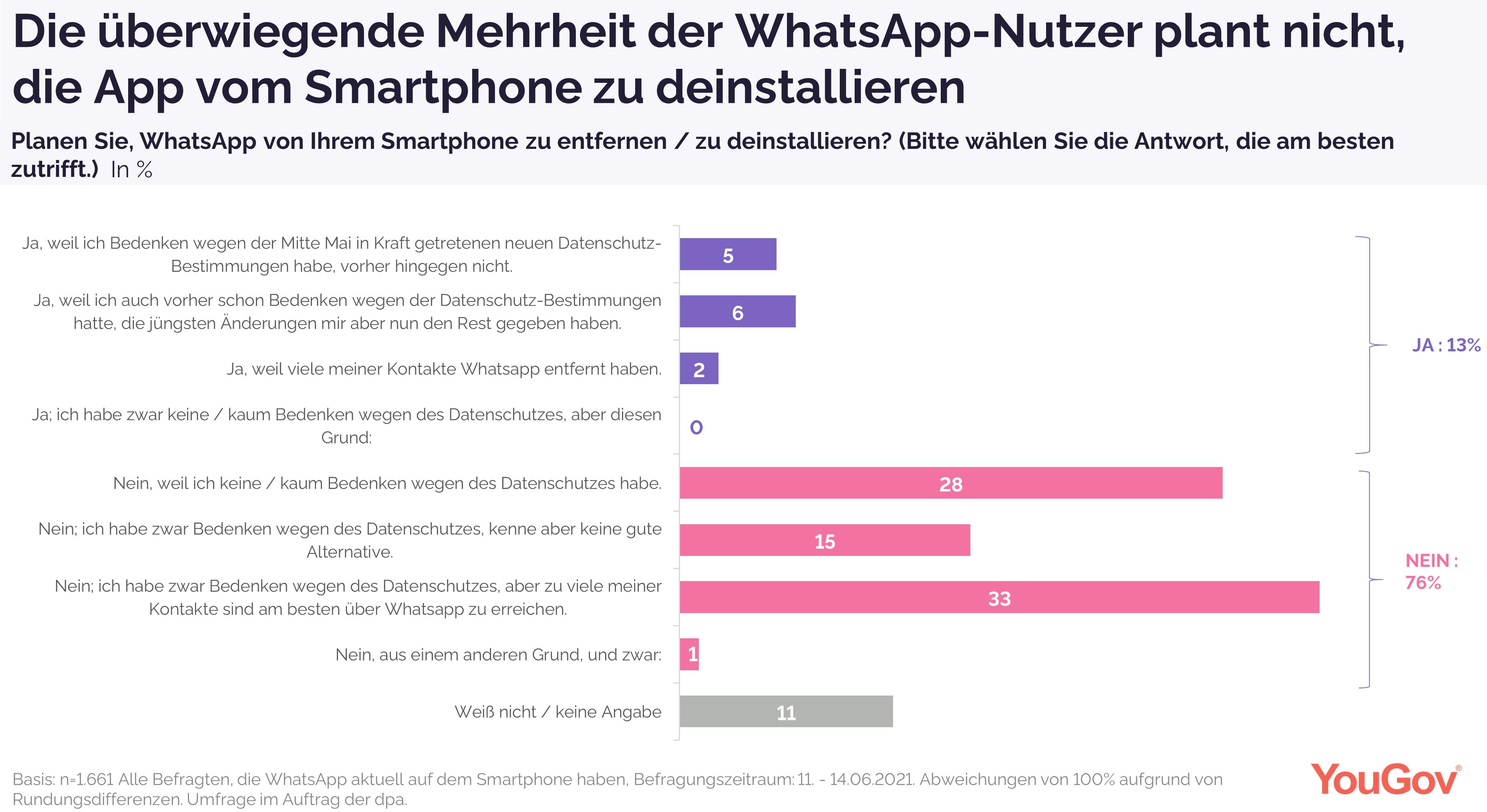 Mehrheit will App nicht deinstallieren