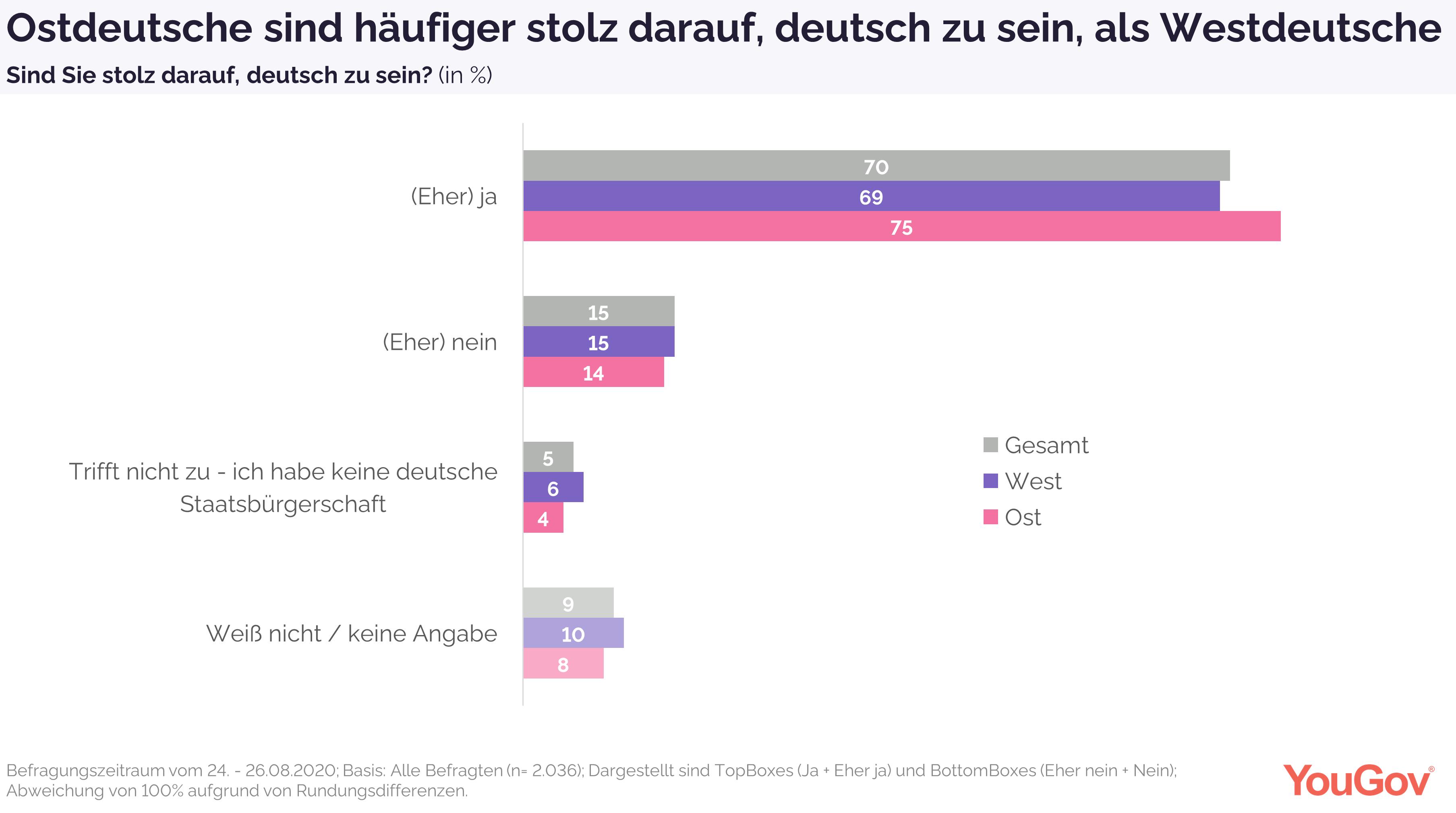 Ostdeutsche häufiger stolz darauf, deutsch zu sein