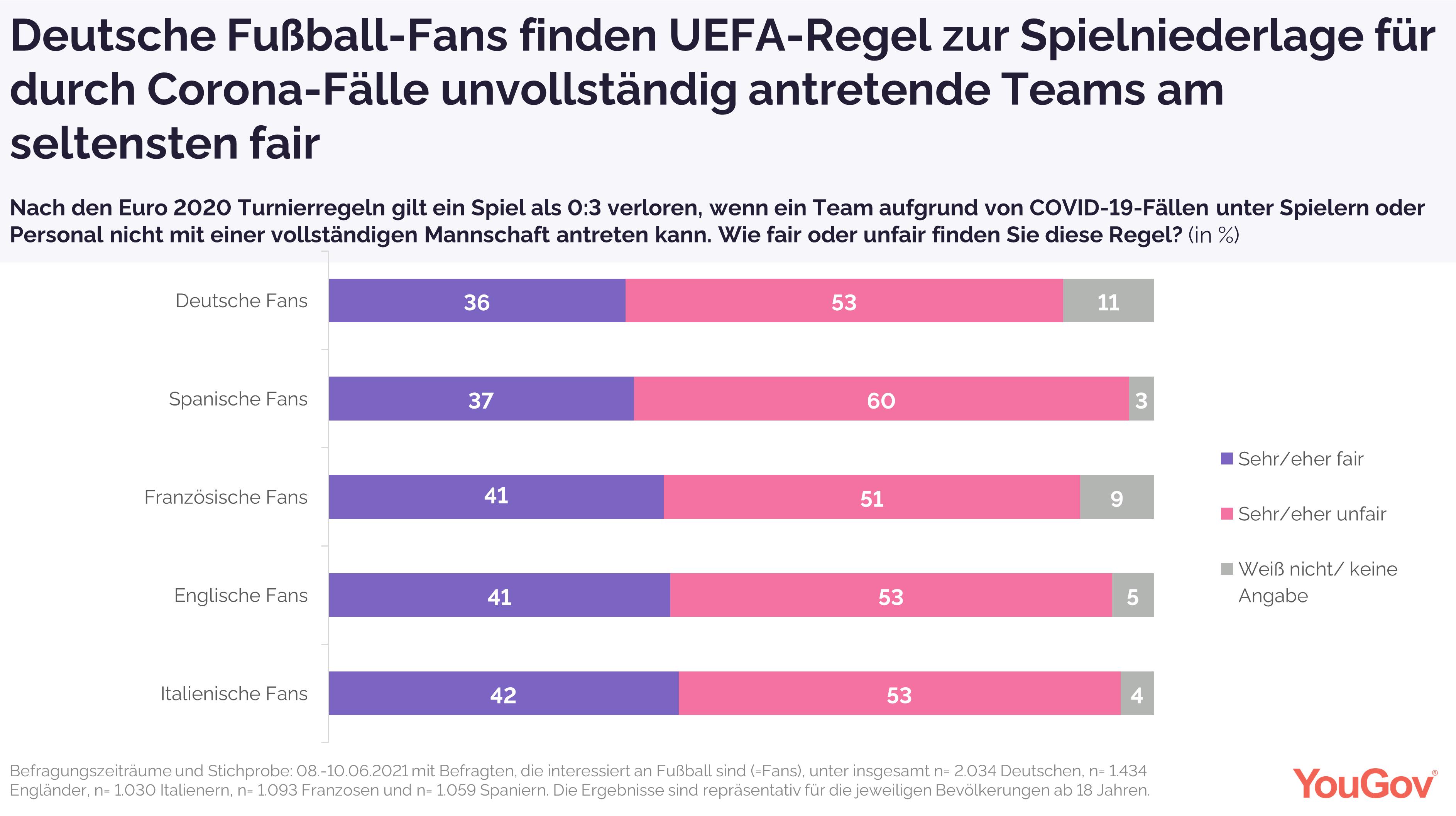 Deutsche Fußball-Fans finden UEFA-Regel zur Spielniederlage für durch Corona-Fälle unvollständig antretende Teams am seltensten fair